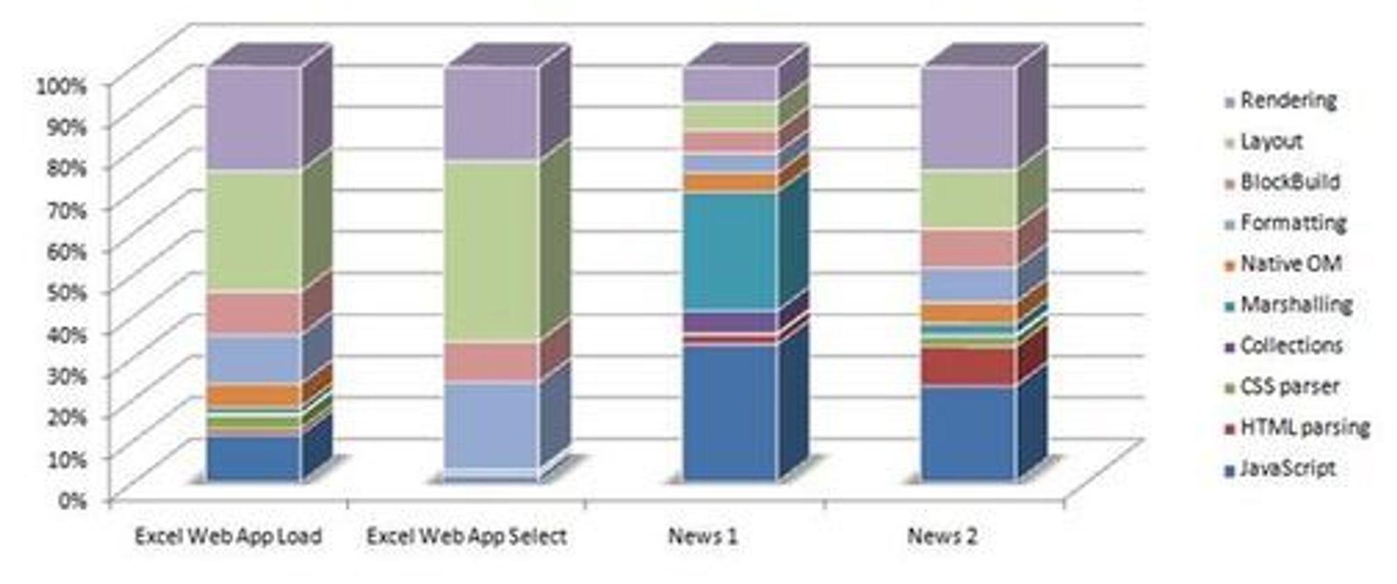 Ytelsestester gjort med Sunspider med ulike nettlesere i november 2009.