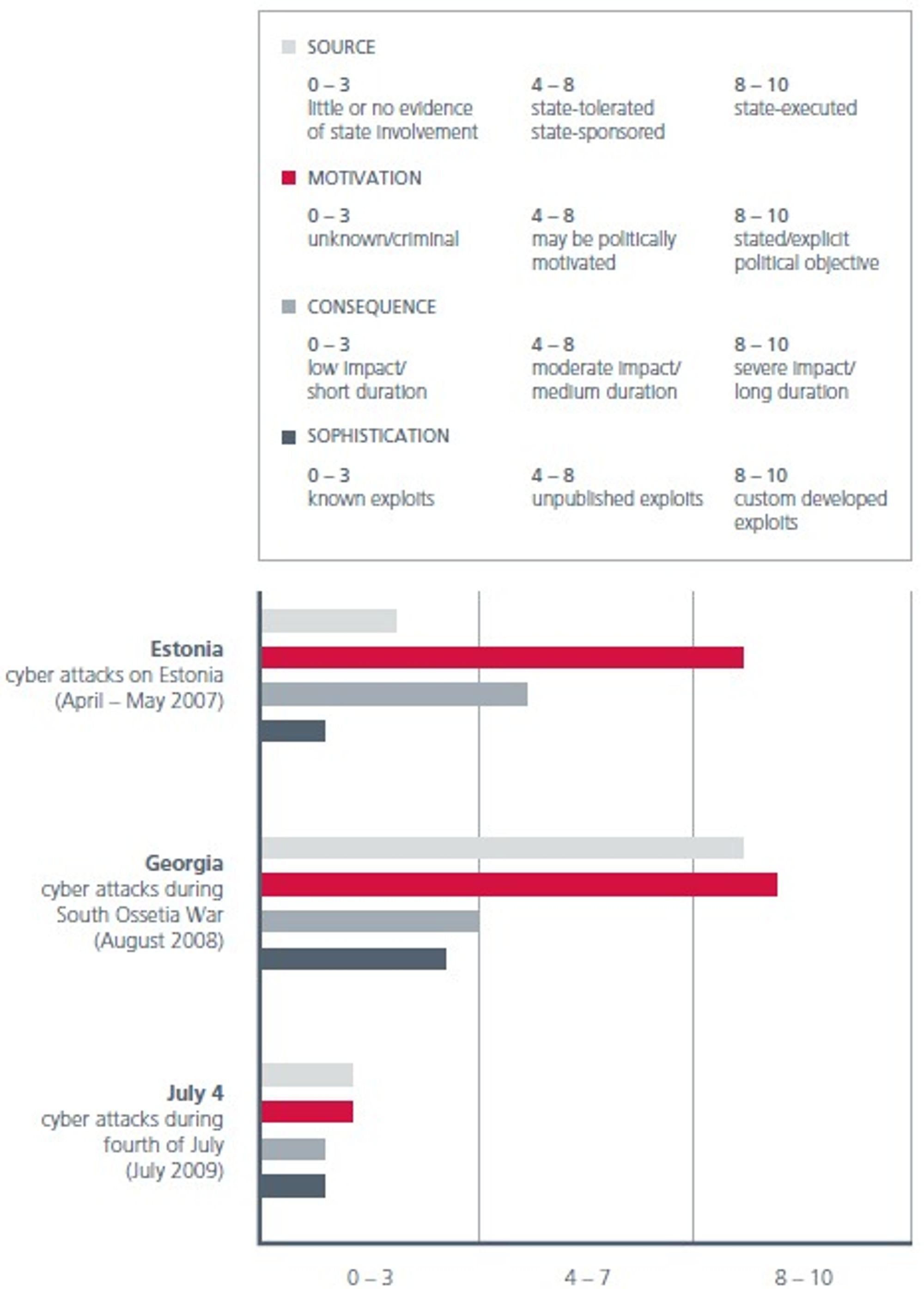 Her vurderes faktiske kyberangrep opp mot de fire faktorene som definerer begrepet kyberkrig: statlig opphav, politisk motivasjon, hvor alvorlige følgene er og hvor avansert angrepet er.
