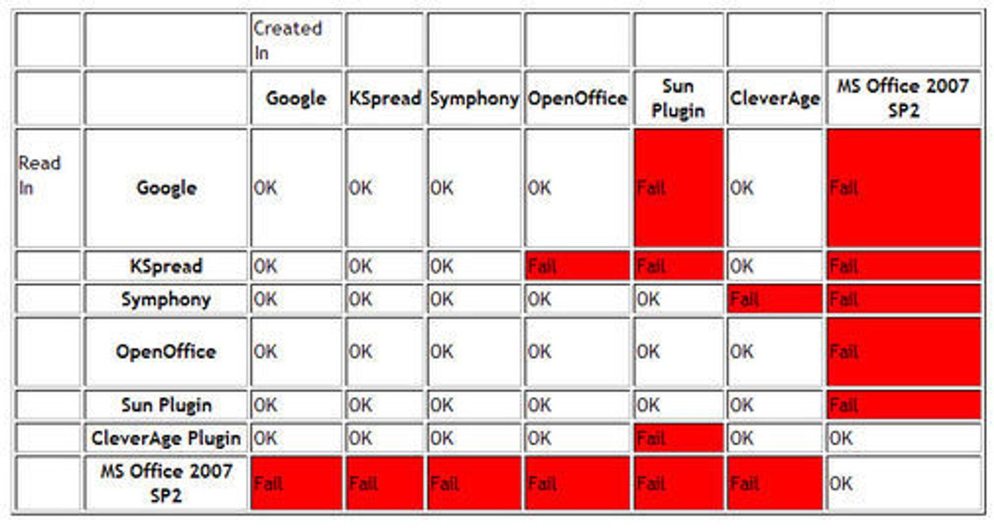 Resultat av Rob Weirs interoperabilitetstester med ODF-baserte regneark.