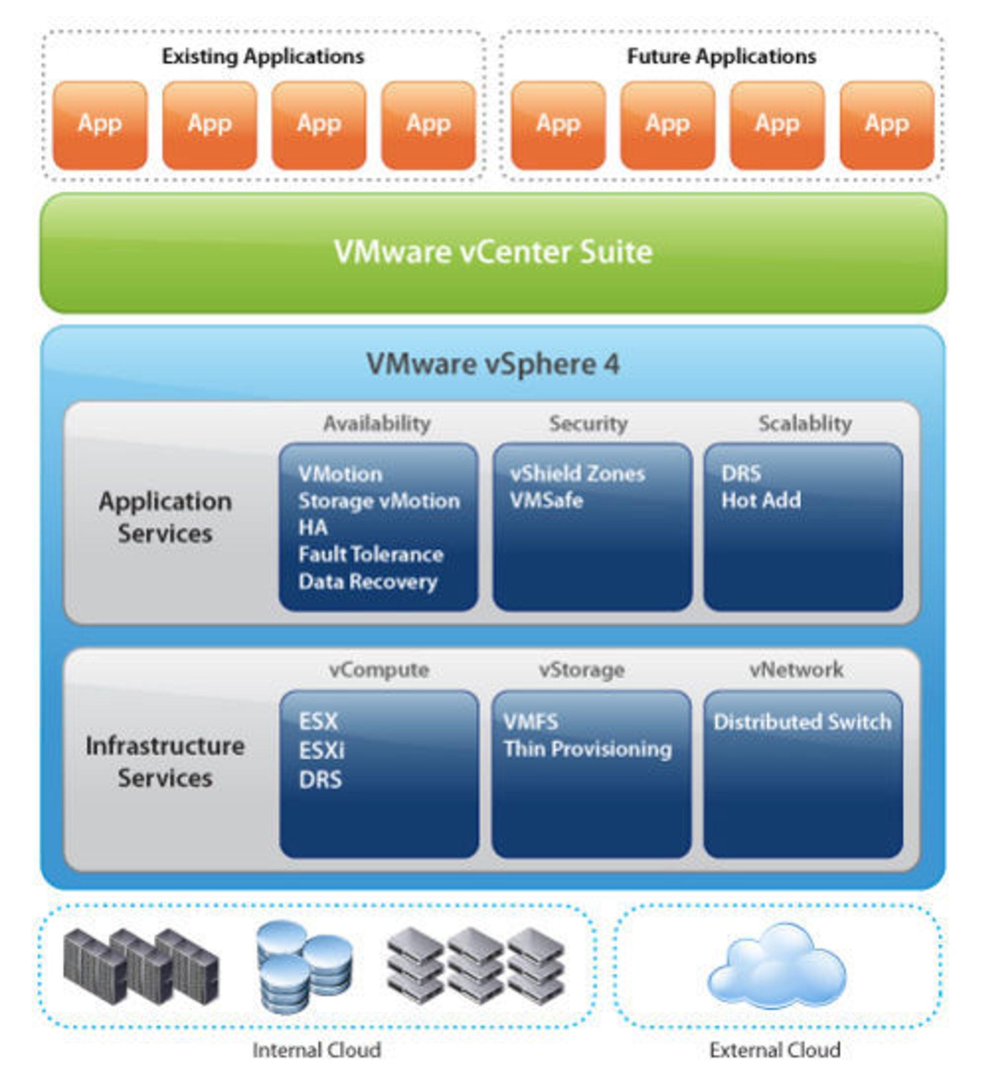 Slik presenterer  VMware plasseringen av vSphere 4 i et internt nettsky-miljø.