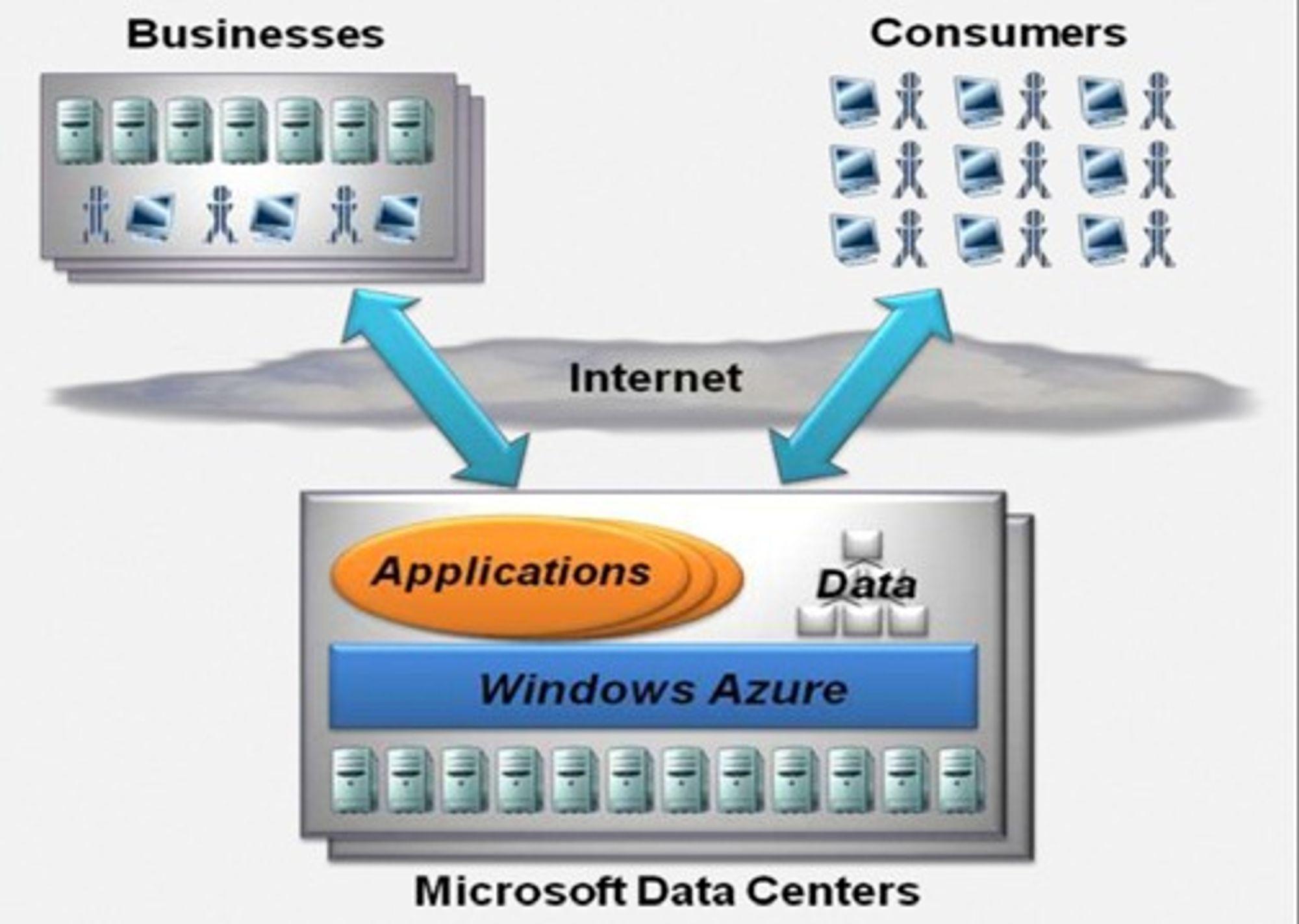 Denne plansjen fra en Microsoft-presentasjon viser hvor viktig de nye datasentralene er for selskapets forretningsstrategi.