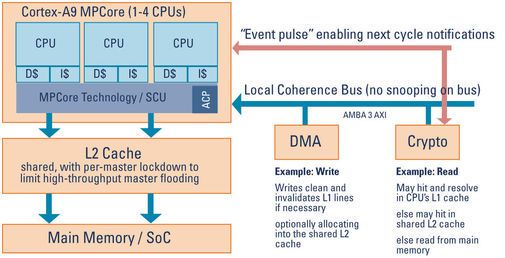 ARM Cortex-A9 MPCore blokkdiagram