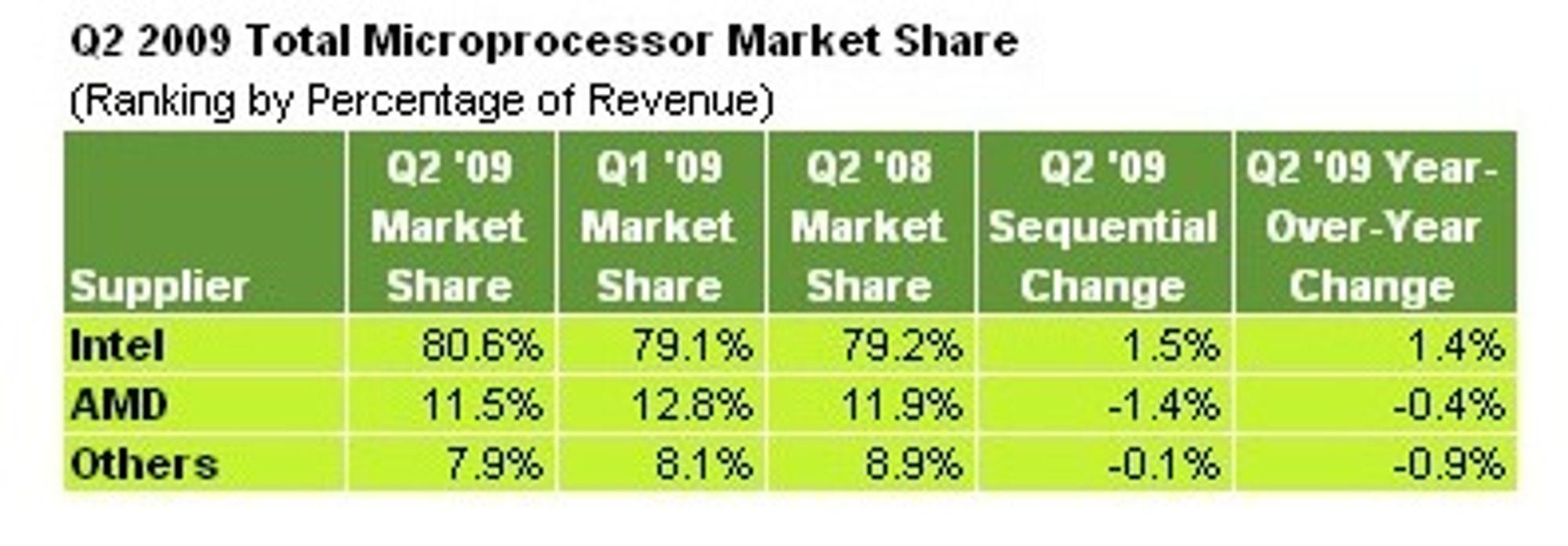 Markedsandel i CPU-markedet i andre kvartal 2009, basert på omsetningstall. Tallene er levert av iSuppli.