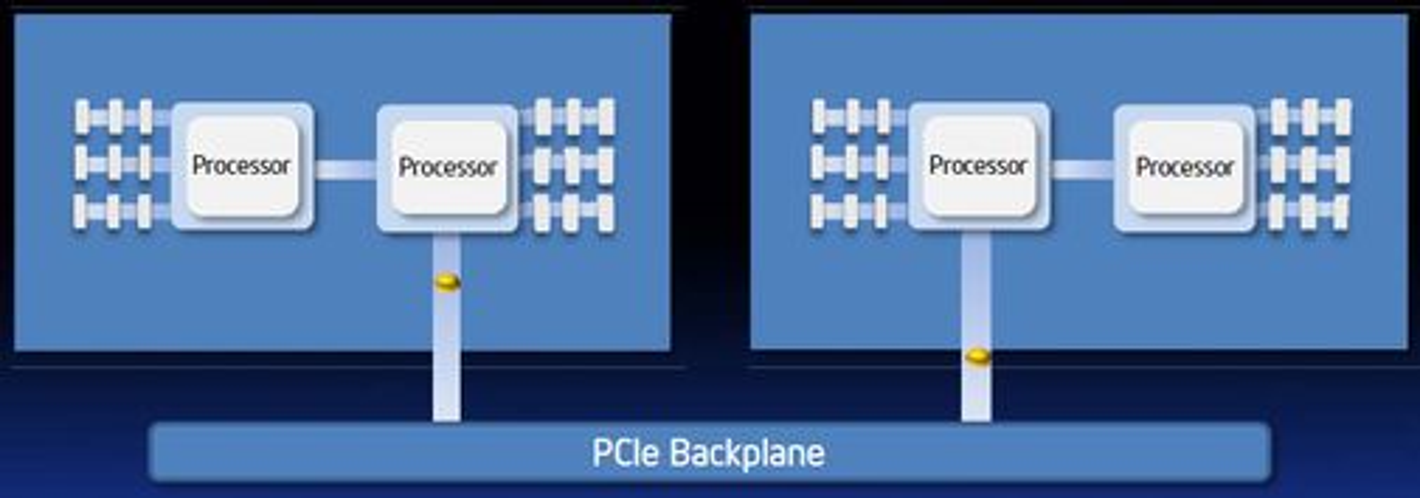 PCI Express brokobling mellom separate prosessorsystemer.