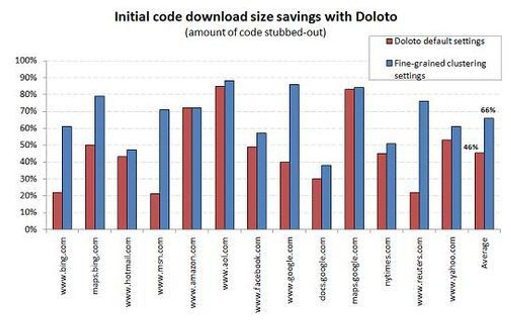 Tidsbesparelser ved bruk av Doloto. Illustrasjon: Microsoft.