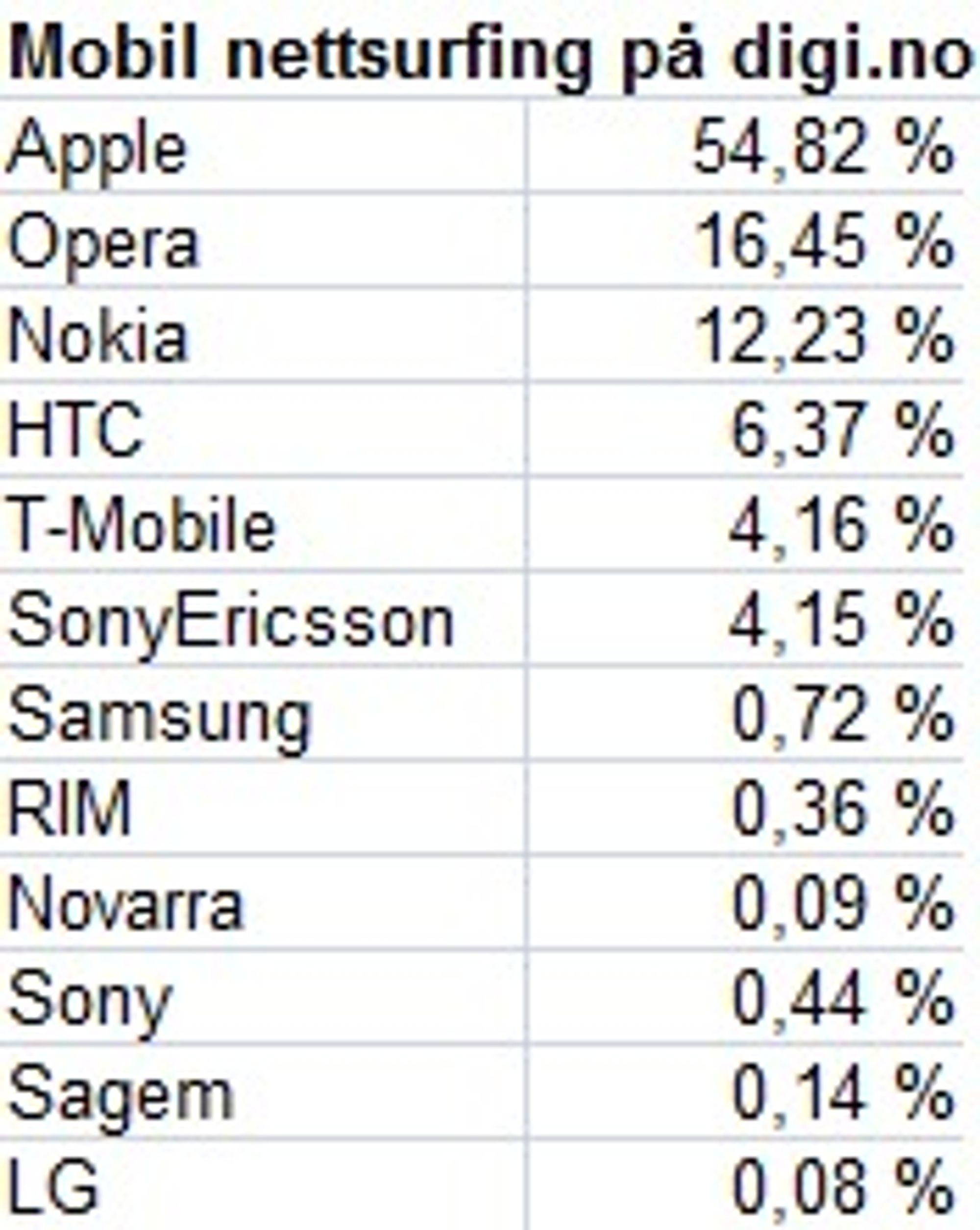 Mobiltelefoner brukt til å surfe mobilutgaven til digi.no i uke 35, 2009. (Kilde: TNS Gallup)