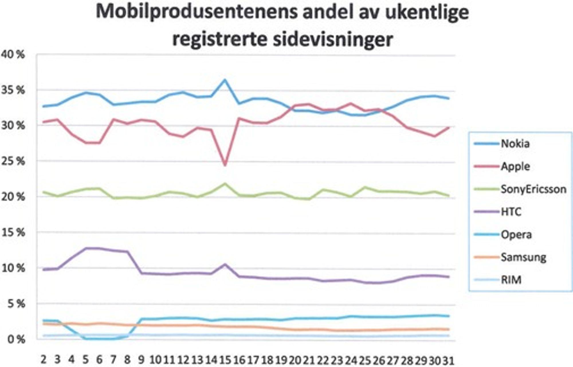 Andelen av totale sidevisninger registrert per mobiltelefontype, fra uke 1 til uke 30 i 2009. (Kilde: TNS Gallup)