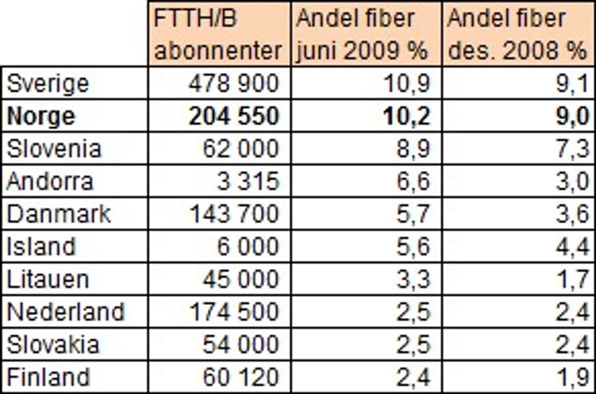 Norge har nest best fiber-andel i Europa ifølge FTTH. (Kilde: FTTH Council rapport september 2009)