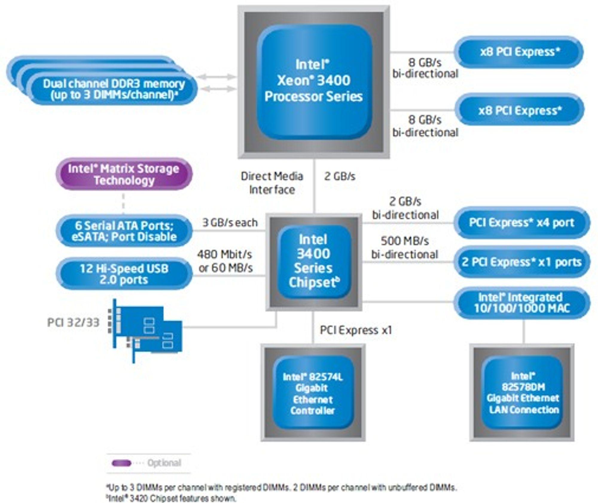Blokkdiagram over serverarkitektur basert på Intel 3400-serien med Xeon-prosessorer og brikkesett.