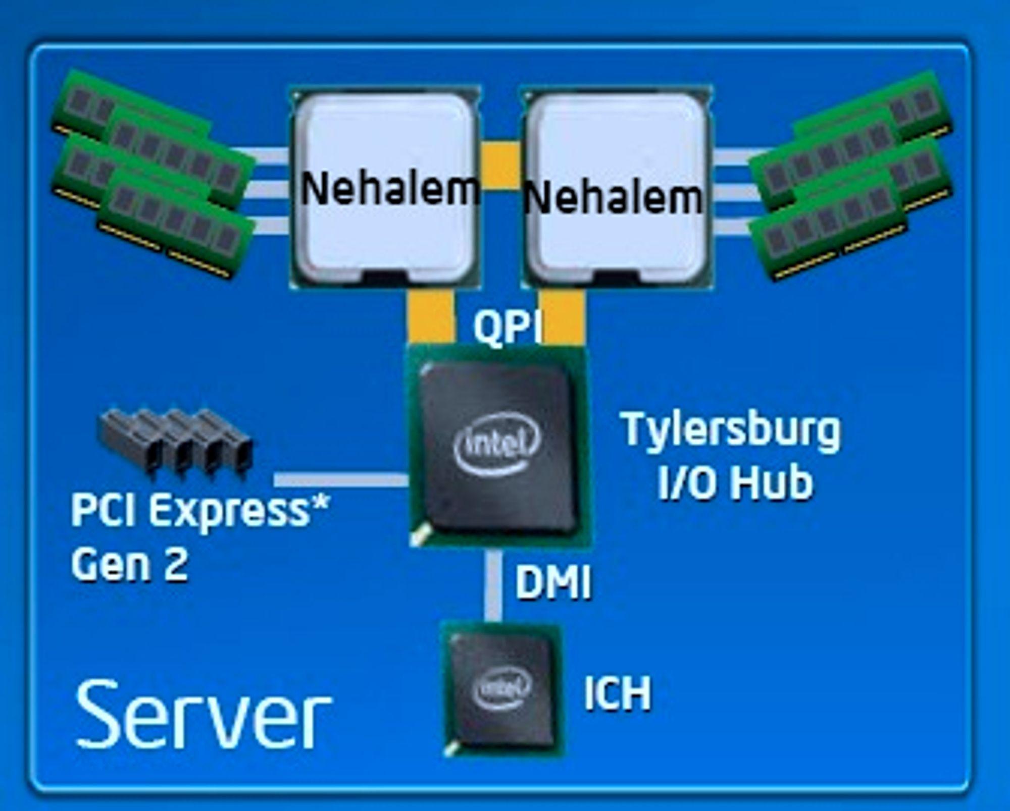 Nehalem-basert serversystem