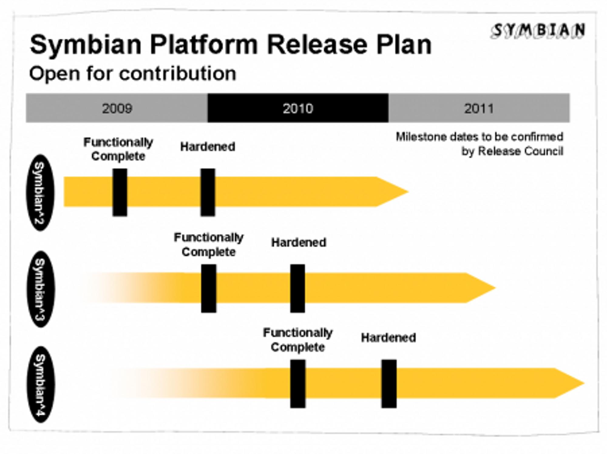 Veikart for Symbian Platform.