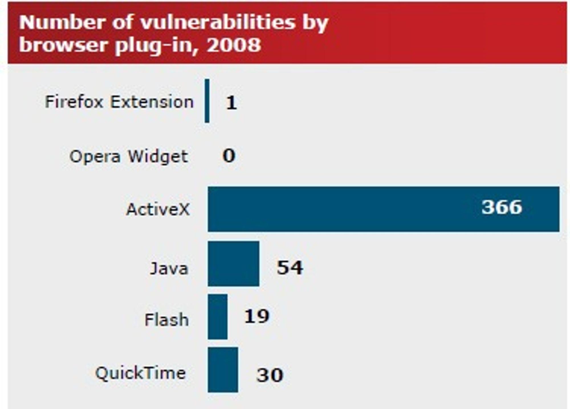 Antall sårbarheter fordelt på nettleser-plugins i 2008.