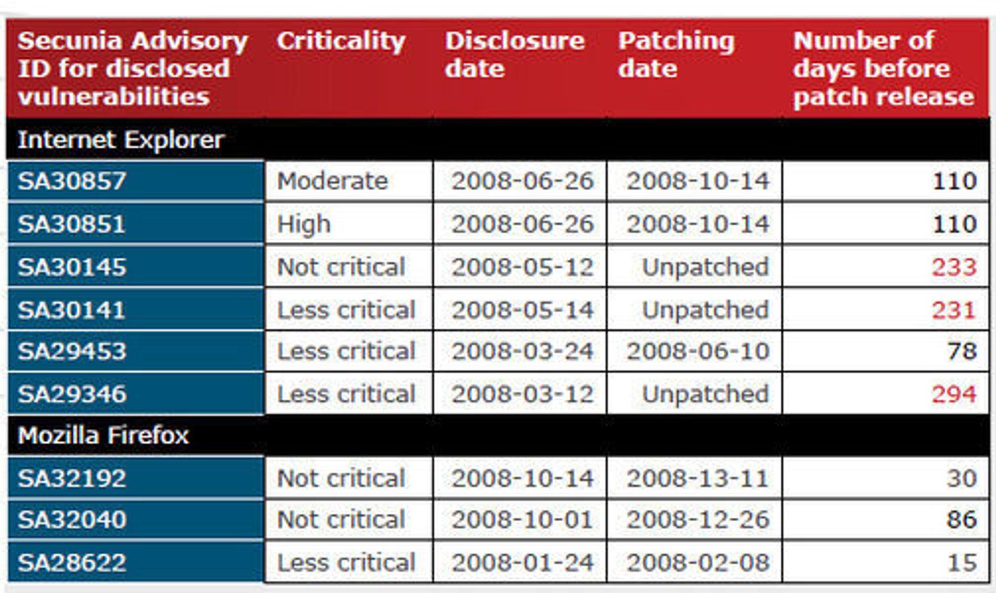 Utnyttelsesvinduet for offentlig kjente sårbarheter tilk Internet Explorer og Firefox i 2008.