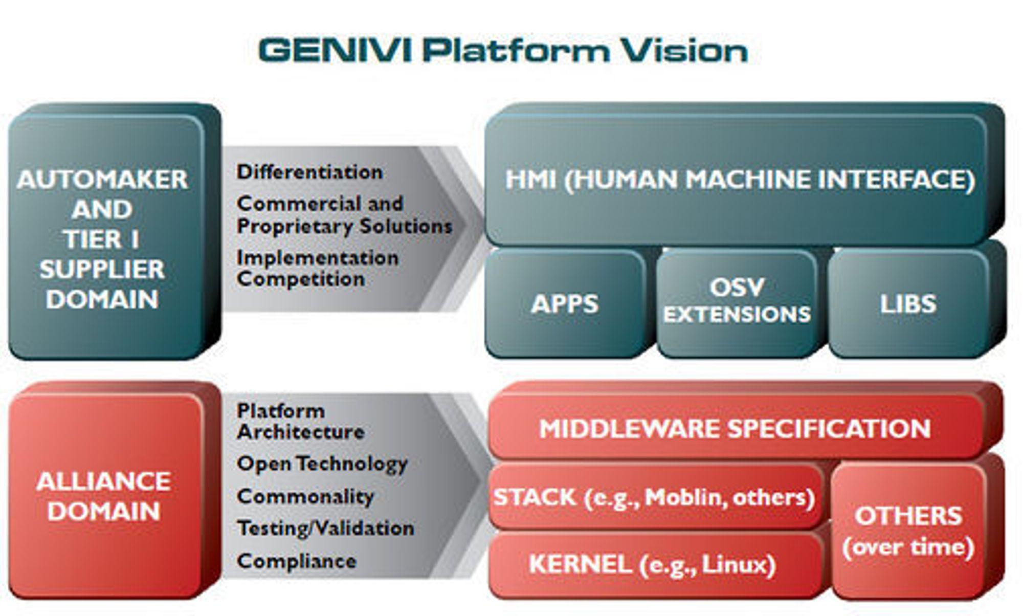 Genivi-plattformen skal bidra til mer innovasjon innen infotainment-systemer i biler.
