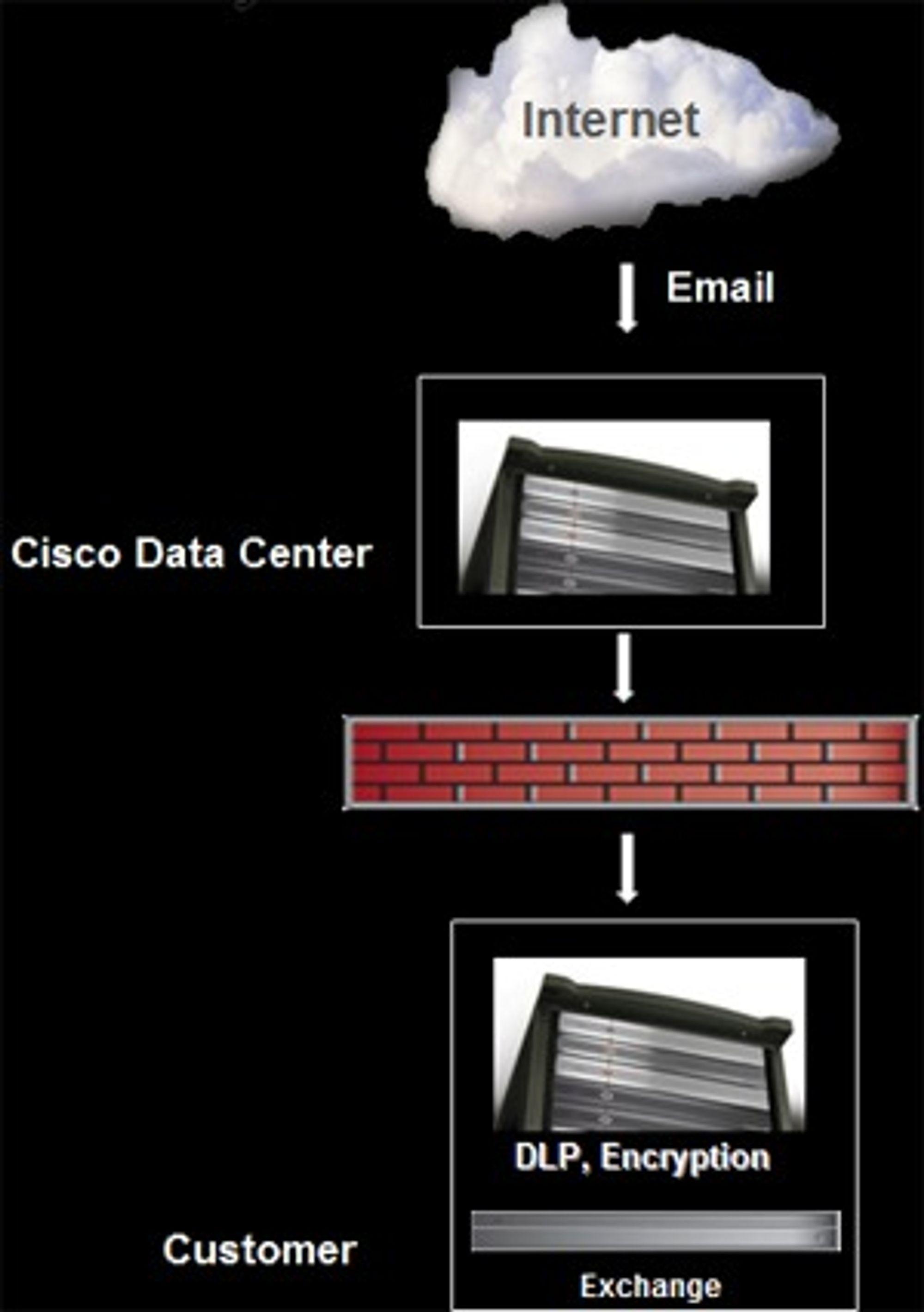 I den hybride løsningen leveres noen tjenester gjennom nettskyen, mens andre - kryptering og DLP (data loss prevention) - installeres lokalt hos kunden.