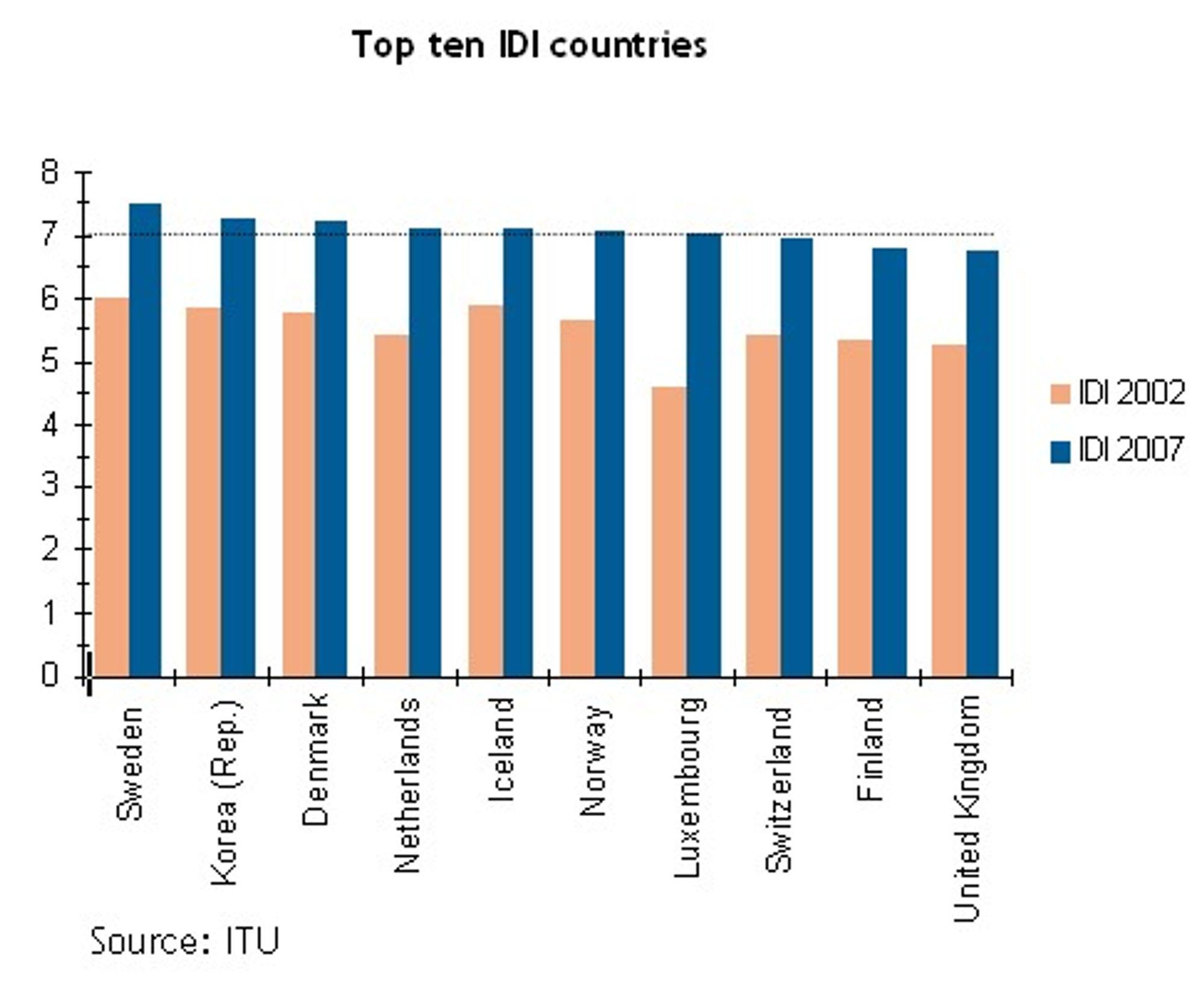 Hele Norden er med i gruppen som har høyest IKT utviklingsindeks, ifølge ITU.