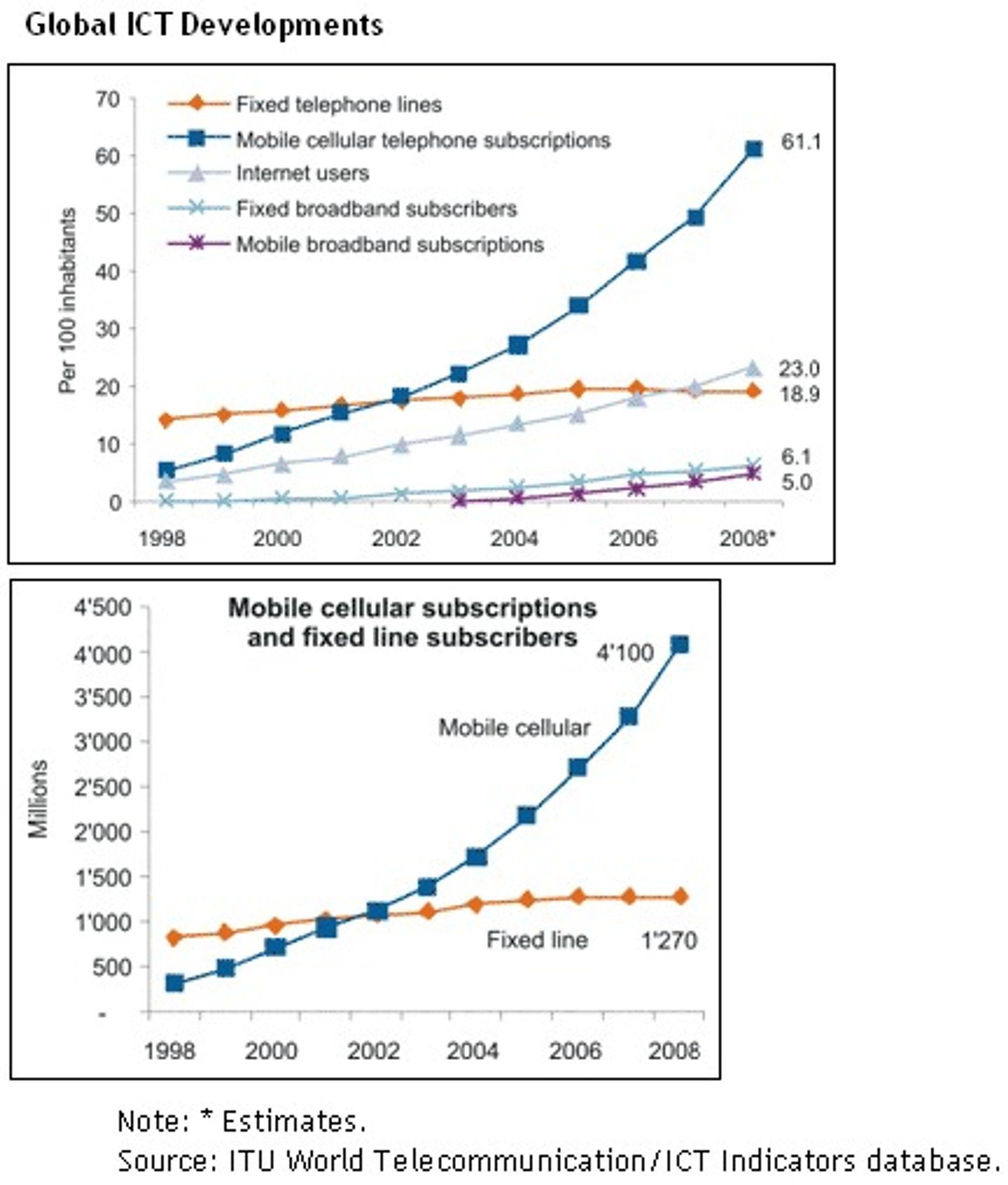 De siste årene er preget av sterk vekst innen IKT verden over. Andelen med mobilabonnement er 61,1 prosent, og det er 4,1 milliarder mobilabonnementer, ifølge Den internasjonale teleunionen ITU.