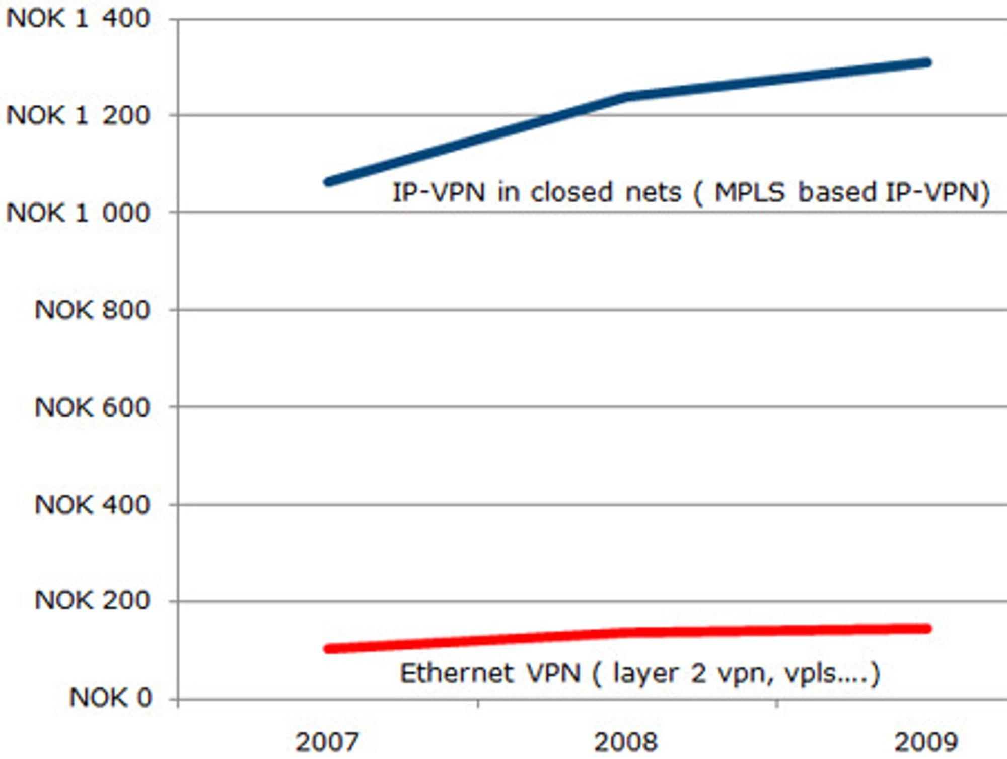 Omsetningen av Ethernet VPN kontra IP-VPN i lukkede nett i Norge, målt i millioner kroner. Norge ligger langt etter resten av verden i bruken av Ethernet VPN.