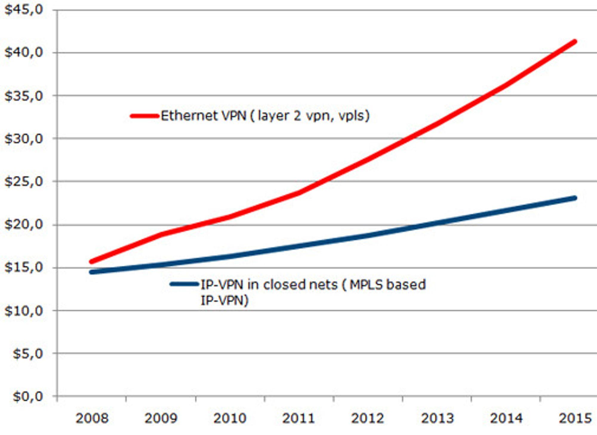 Omsetningen globalt av Ethernet VPN og IP-VPN globalt, i milliarder dollar.Ethernet VPN er for lengst større enn Ip-VPN, og avstanden ventes å øke.