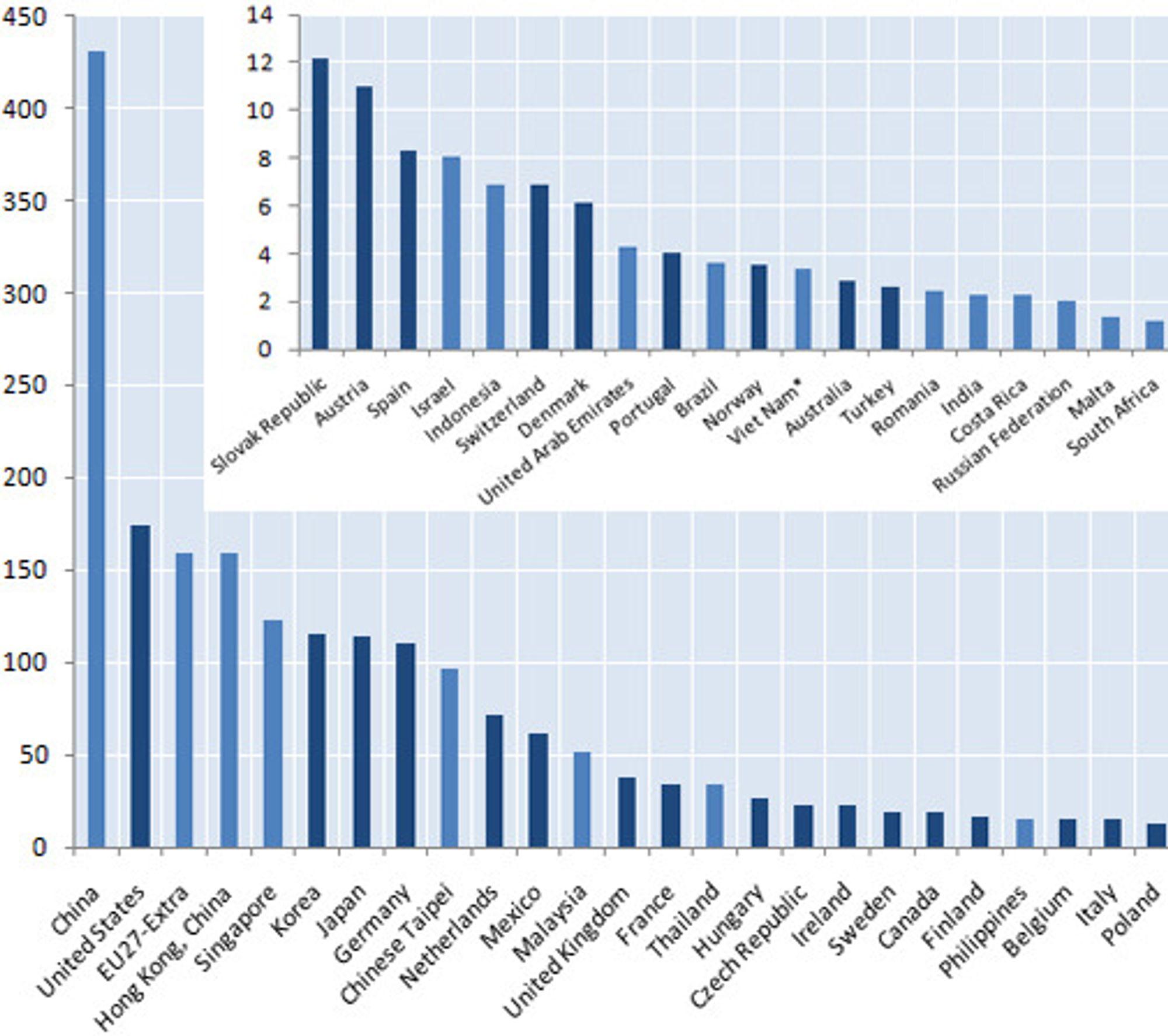 Eksport av IKT-varer i 2008. Merk endringen i skala fra det store til det lille diagrammet.