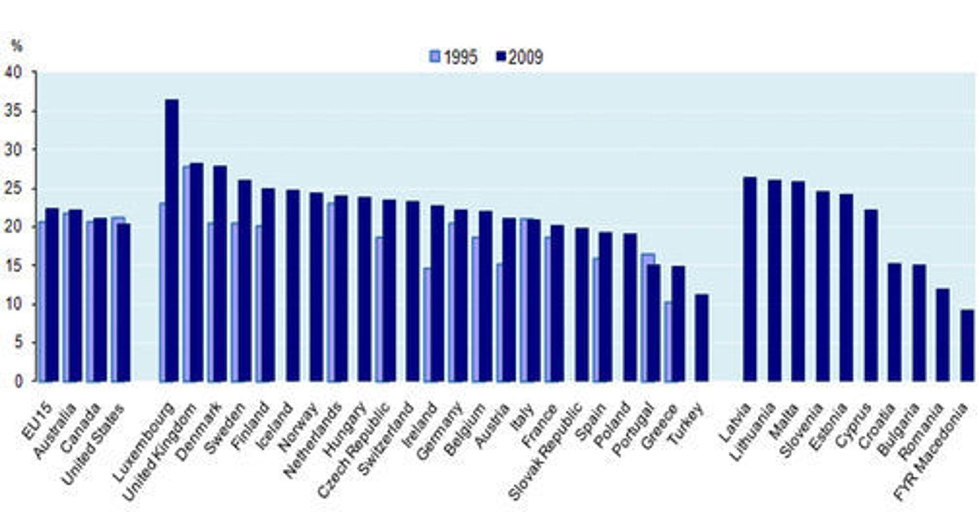 Andelen yrkesaktive med intens bruk av IT-verktøy og -tjenester i jobben i utvalgte land i 1995 og 2009. Norge og Norden hever seg over EUs kjerneland, som igjen har høyere andel enn USA.