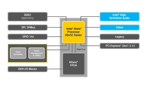 Blokkdiagram over Intels Atom E600C SoC-er.