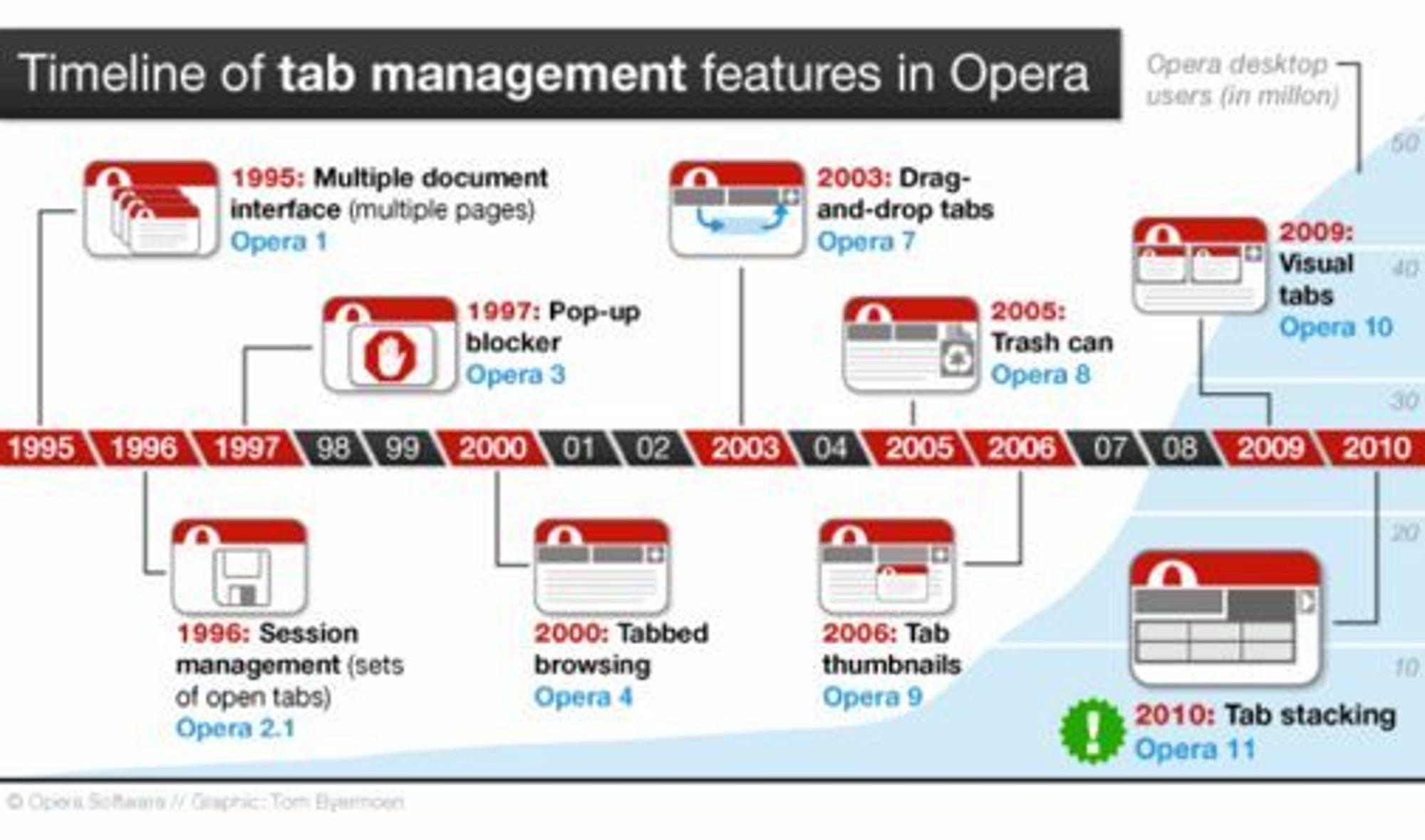 Tidslinje som viser når Opera har fått ulike fanerelaterte funksjoner.
