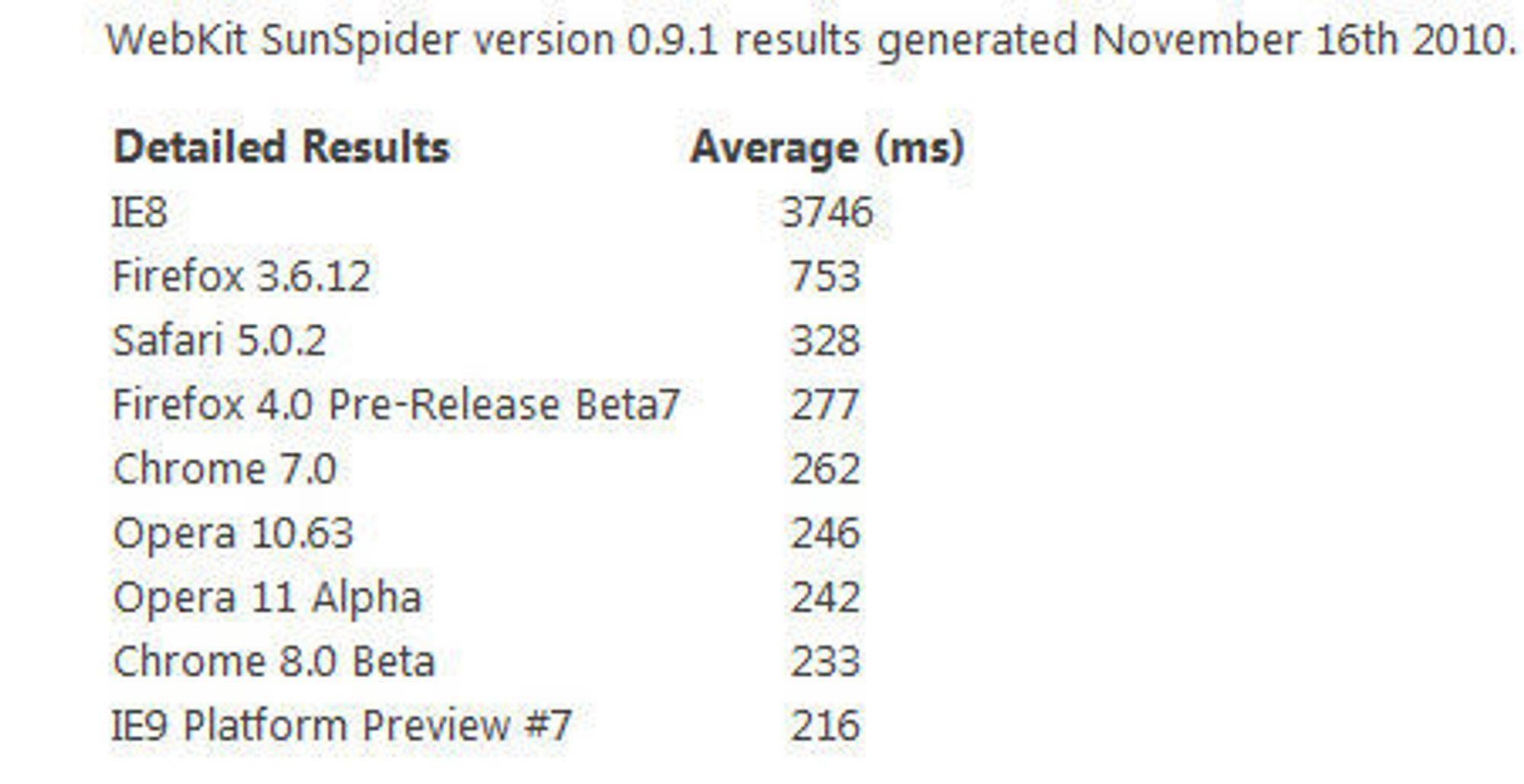 Microsofts SunSpider-resultater utført den 16. november 2010.