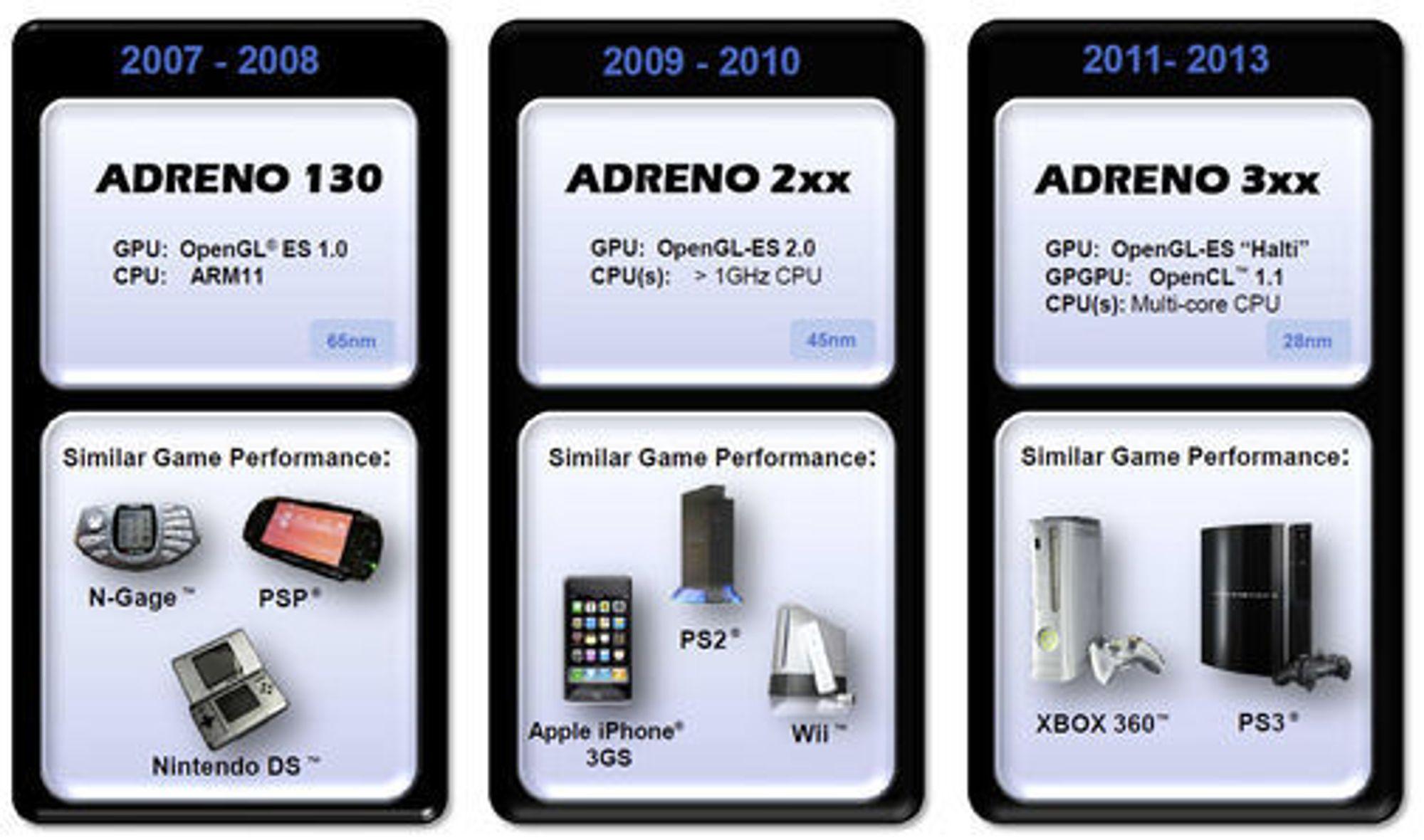 Sammenligning mellom tre generasjoner av Qualcomms grafikkprosessor, Adreno.