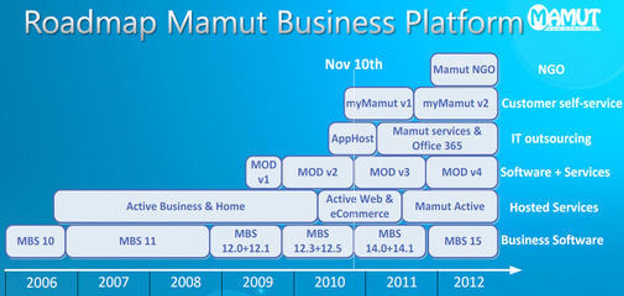 Mamuts veikart fram til 2012