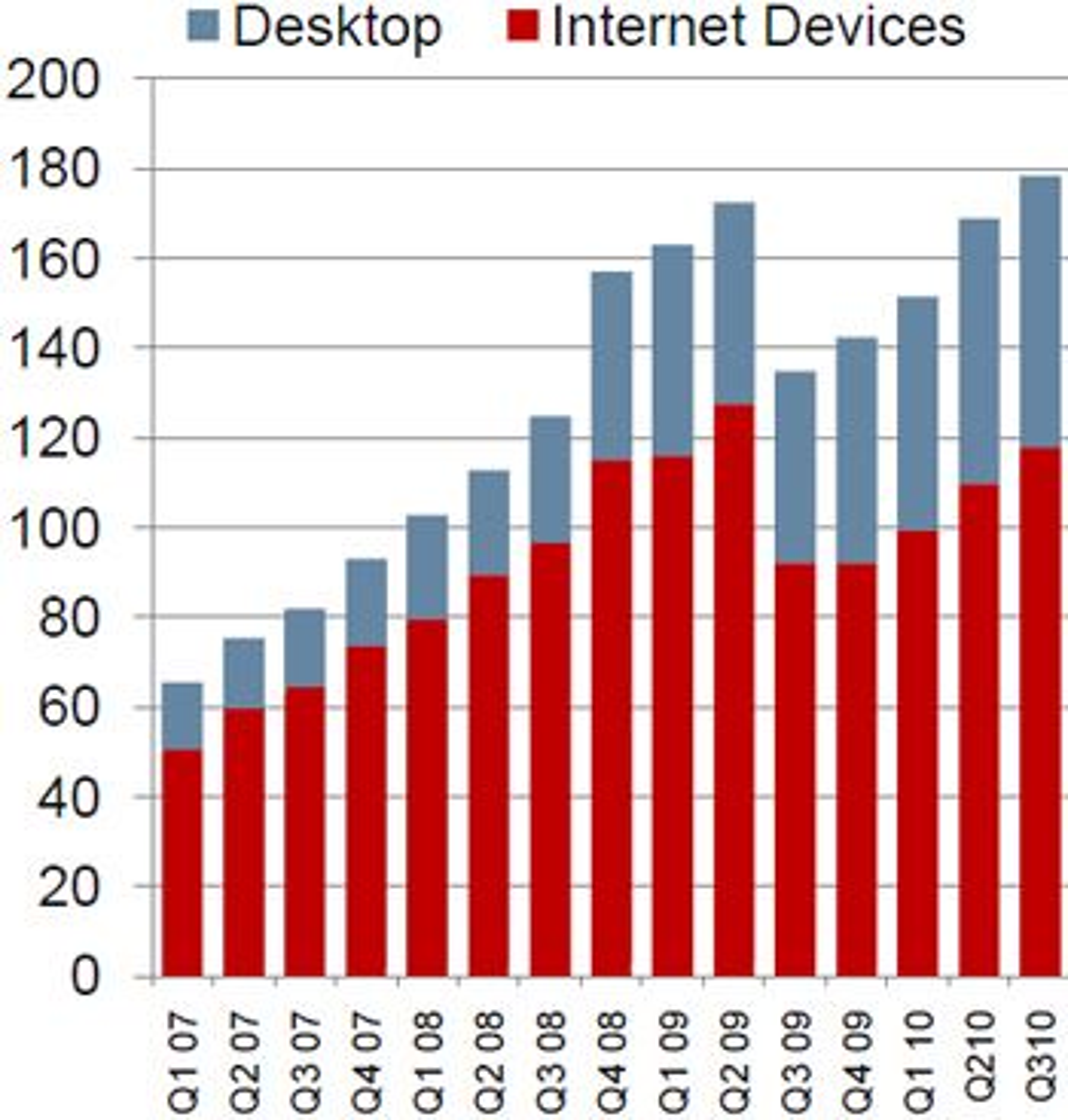Omsetning til Opera Software de siste femten kvartalene, i millioner kroner, fordelt på pc-er og andre enheter, i hovedsak mobiltelefoner.