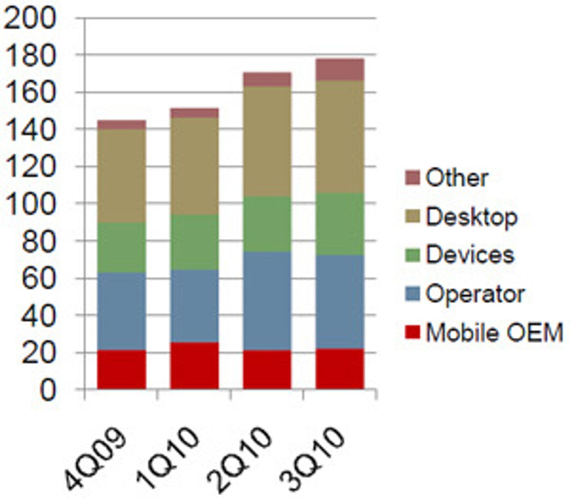 Omsetningen per målgruppe viser at Opera ennå ikke greier å øke mobilomsetningen i samme takt som økningen i antall brukere.