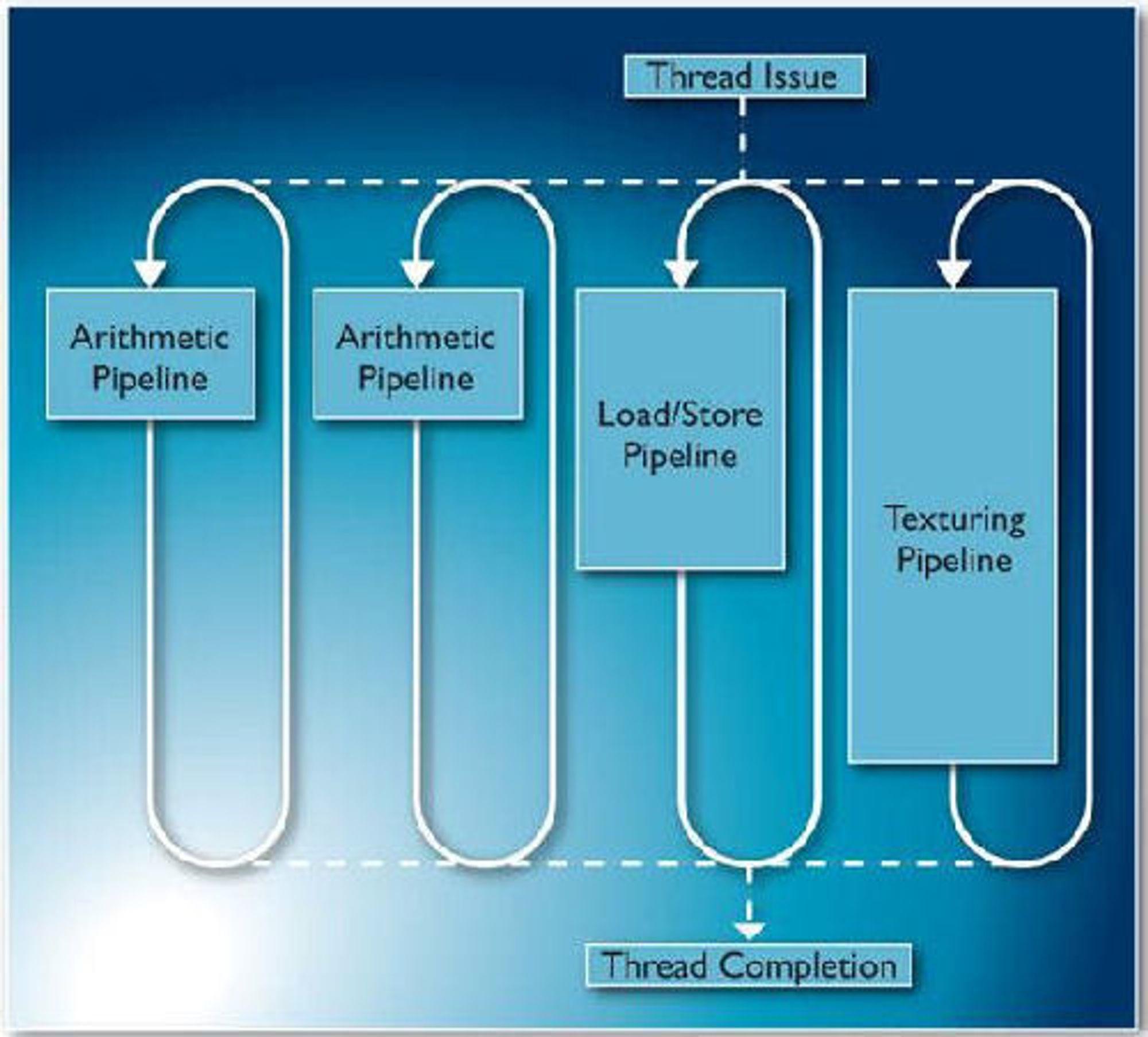 Tri-Pipe-arkitekturen som benyttes i ARMs Mali-T604-GPU.