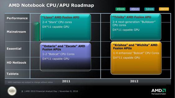 AMDs 2011-12 veikart for APU-er til bærbare datamaskiner.