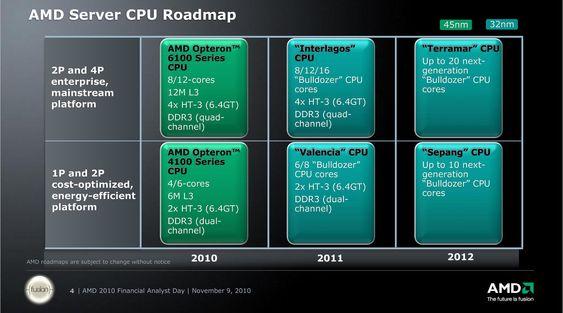 AMDs 2011-12 veikart for prosessorer til servere.