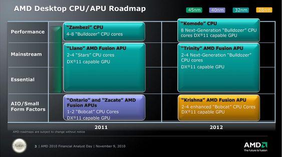 AMDs 2011-12 veikart for prosessorer og APU-er til stasjonære datamaskiner.