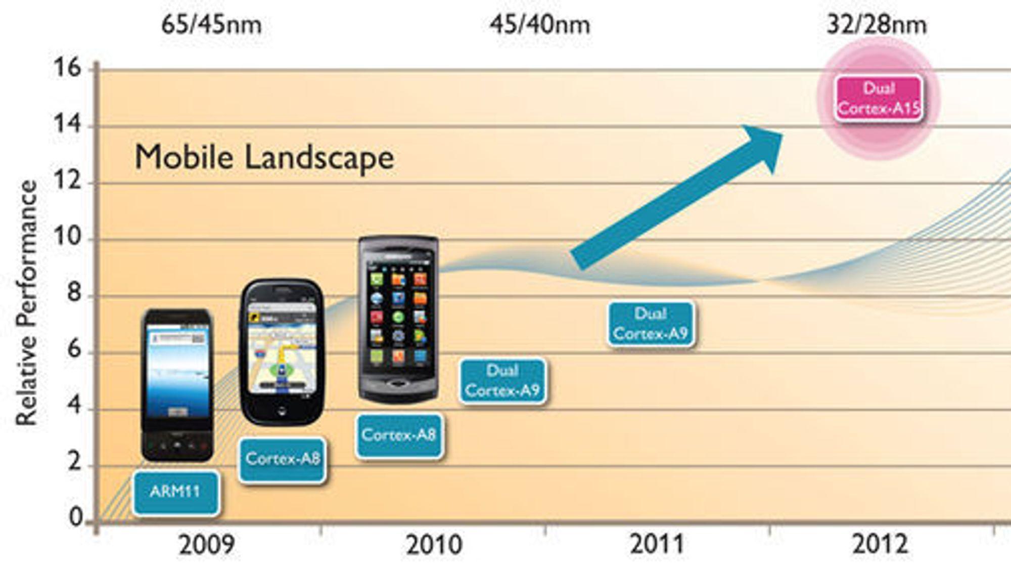 ARMs veikart for bruk av Cortex-A15 i smartmobiler.