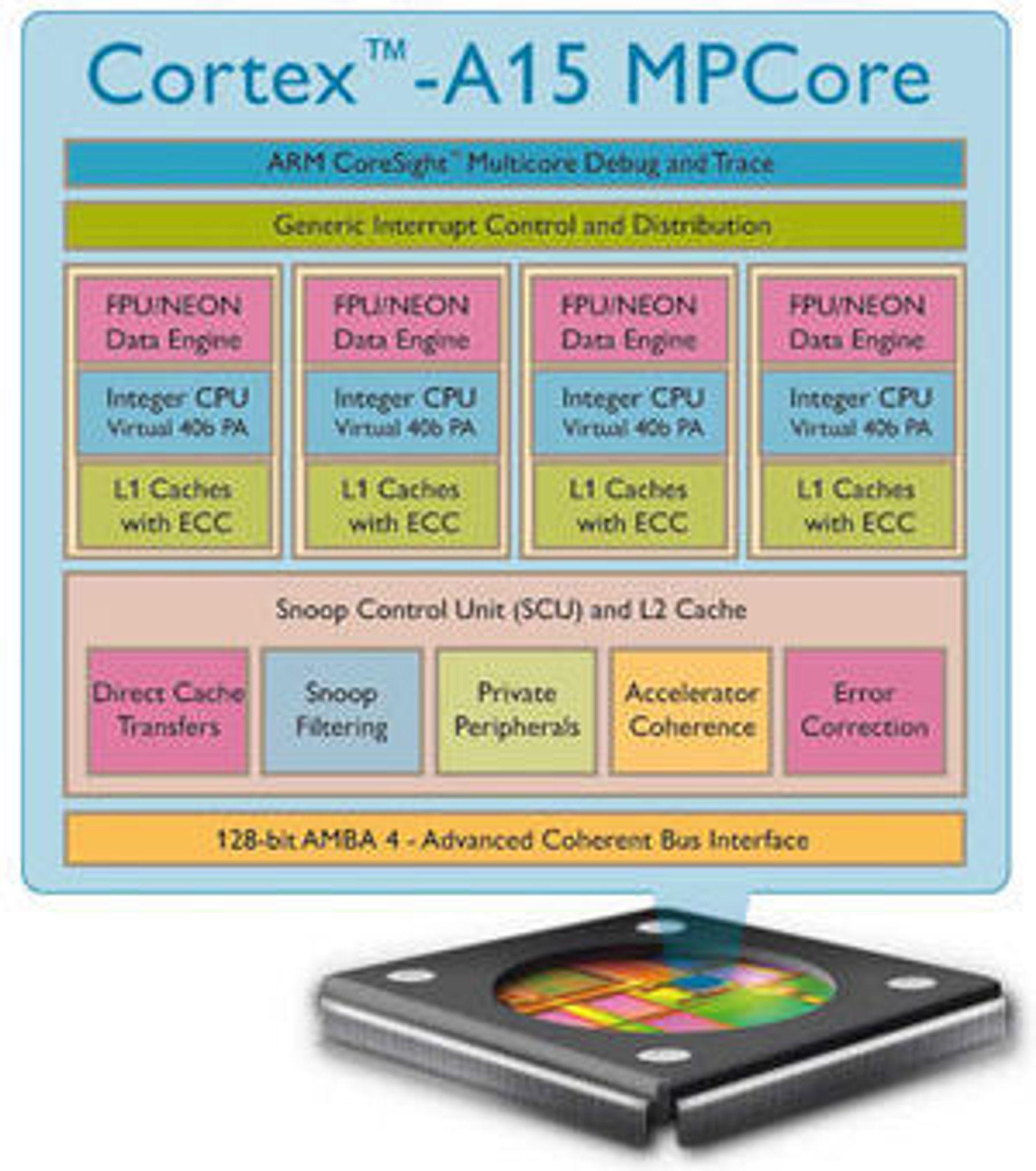 Plansje over de viktigste komponentene i ARMs Cortex-A15 MPCore-prosessordesign.