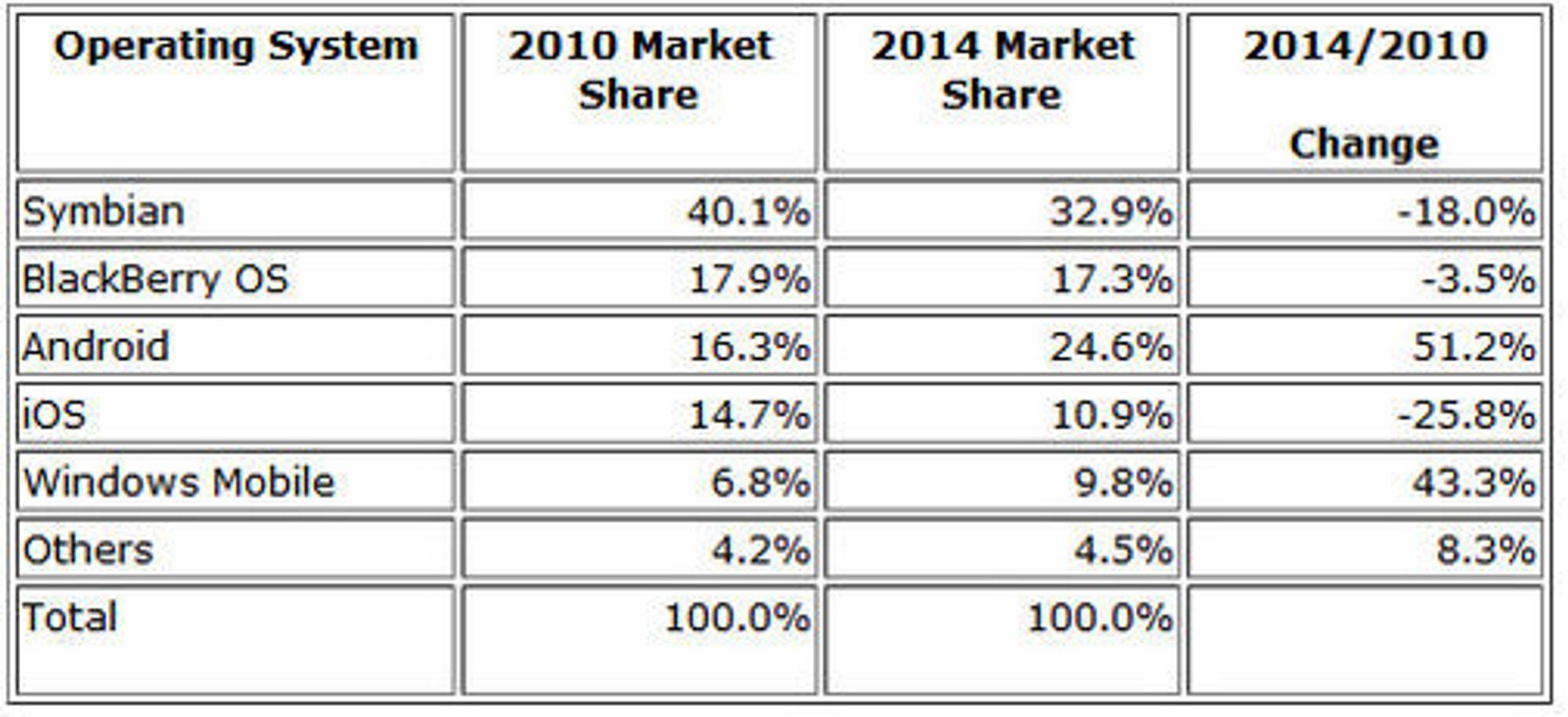 Smartmobilmarkedet 2010-2014 ifølge IDC i september 2010.
