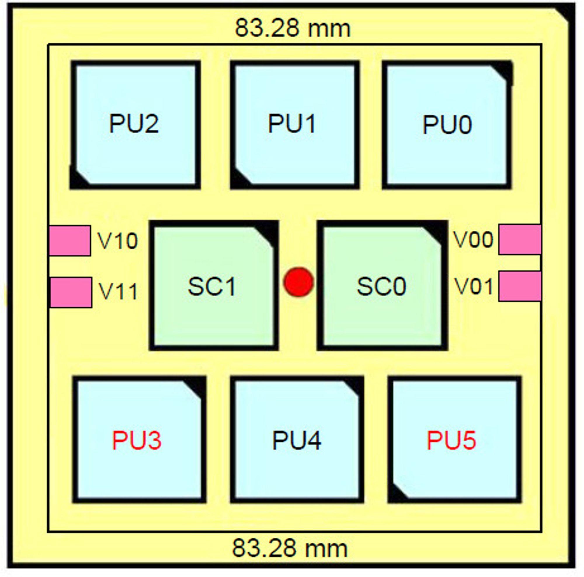 Brikkemodul med seks IBM z196-prosessorer (PUx) og to lagringskontrollere (SCx). Det delte L4 cacheminne finnes i SC0 og SC1.