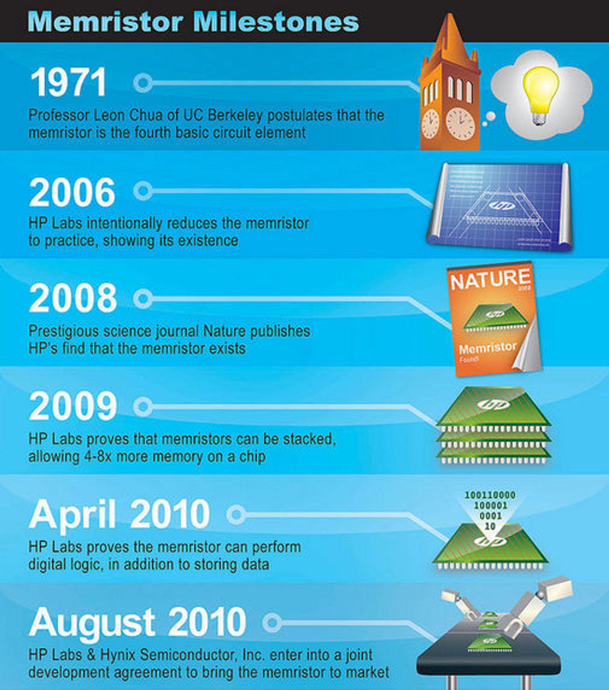 Etappene i utviklingen av memristoren.