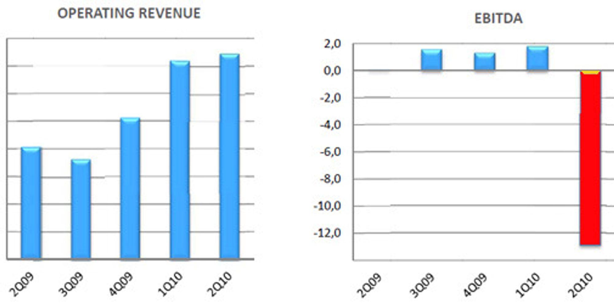 Omsetning og driftsresultat i 24Seven de siste kvartalene.