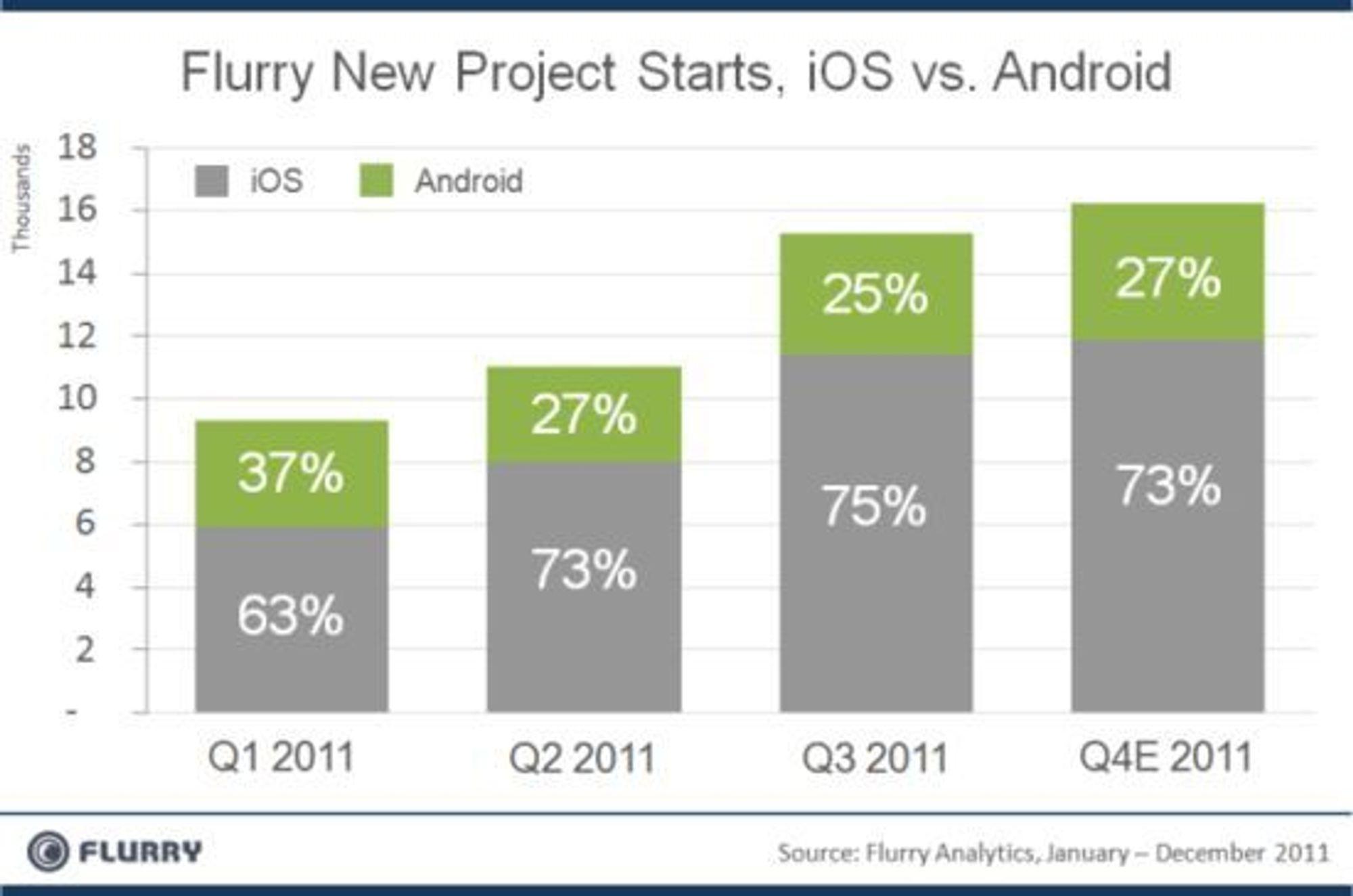 Antall utviklingsprosjekter for mobile applikasjoner, med Flurry-analyse av sluttbrukeratferd, med andeler for hhv iOS og Android.