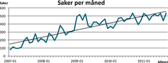 Grafen viser antallet saker som er blitt behandlet av NorCERT fra 2007 til 2011.