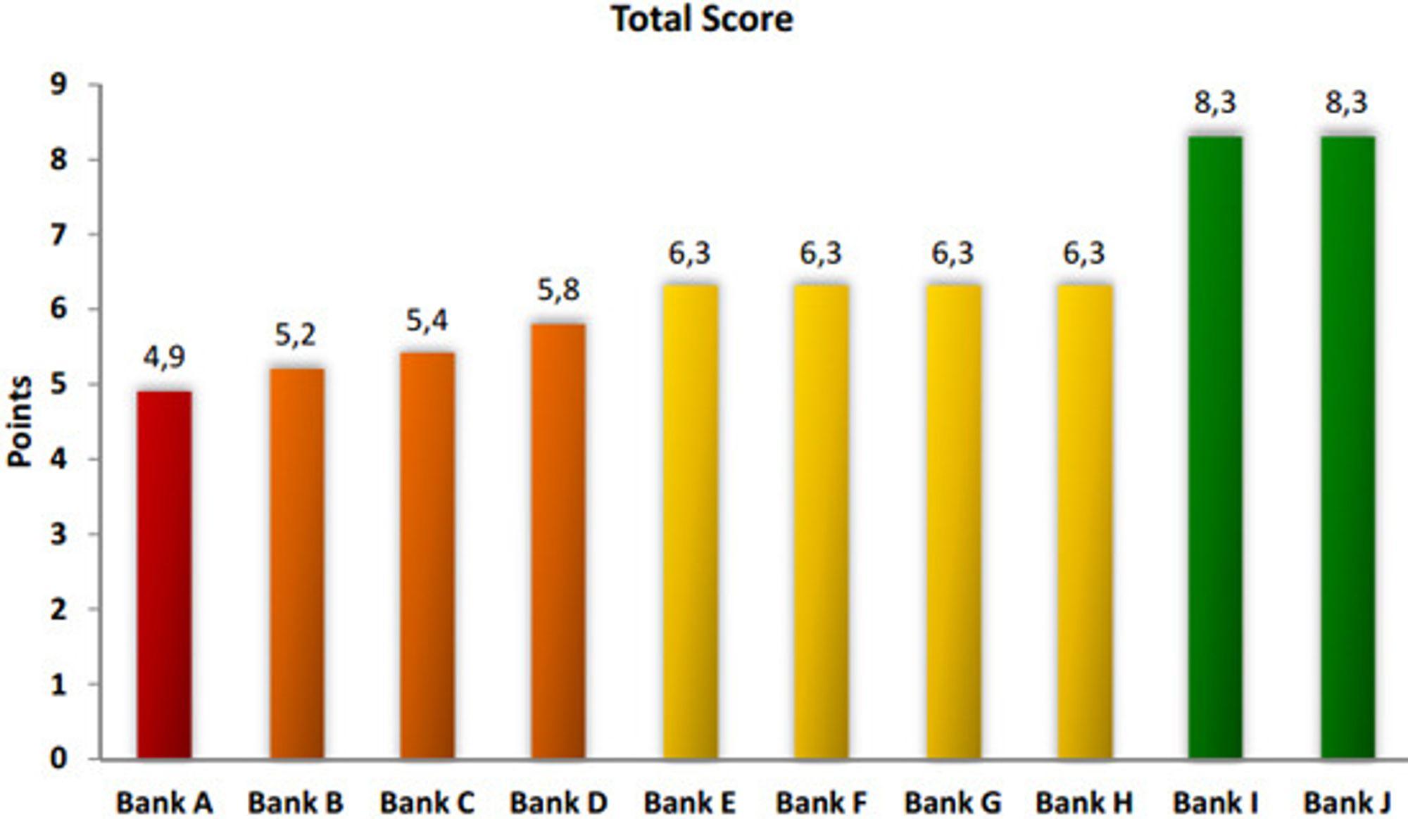 Bankene er gitt en samlet score fra 0 (dårligst) til 10 (best) i undersøkelsen.
