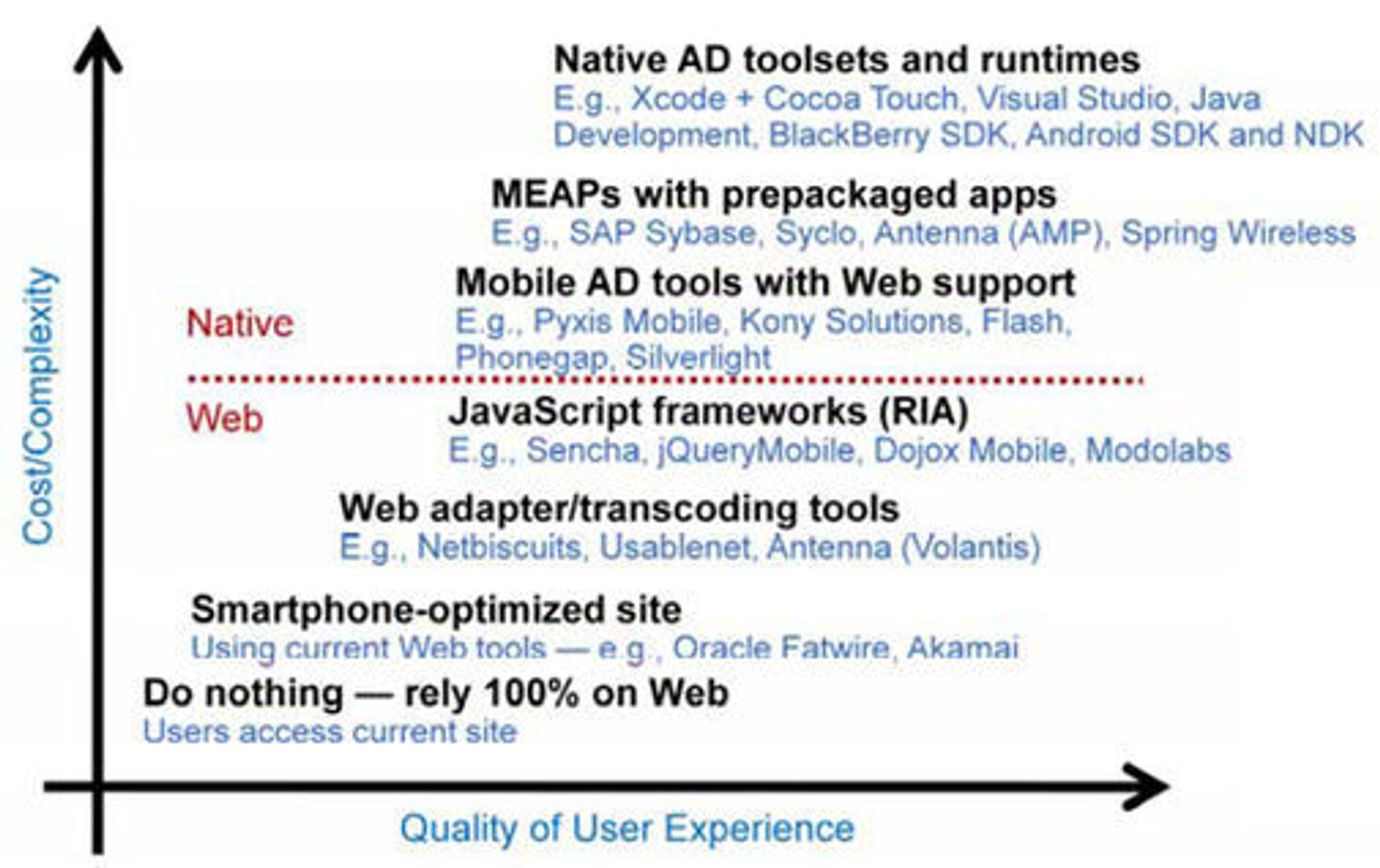 """Ulike tilnærminger til utvikling av bedriftsapplikasjoner til mobile enheter. MEAP står for """"mobile enterprise application platform""""."""