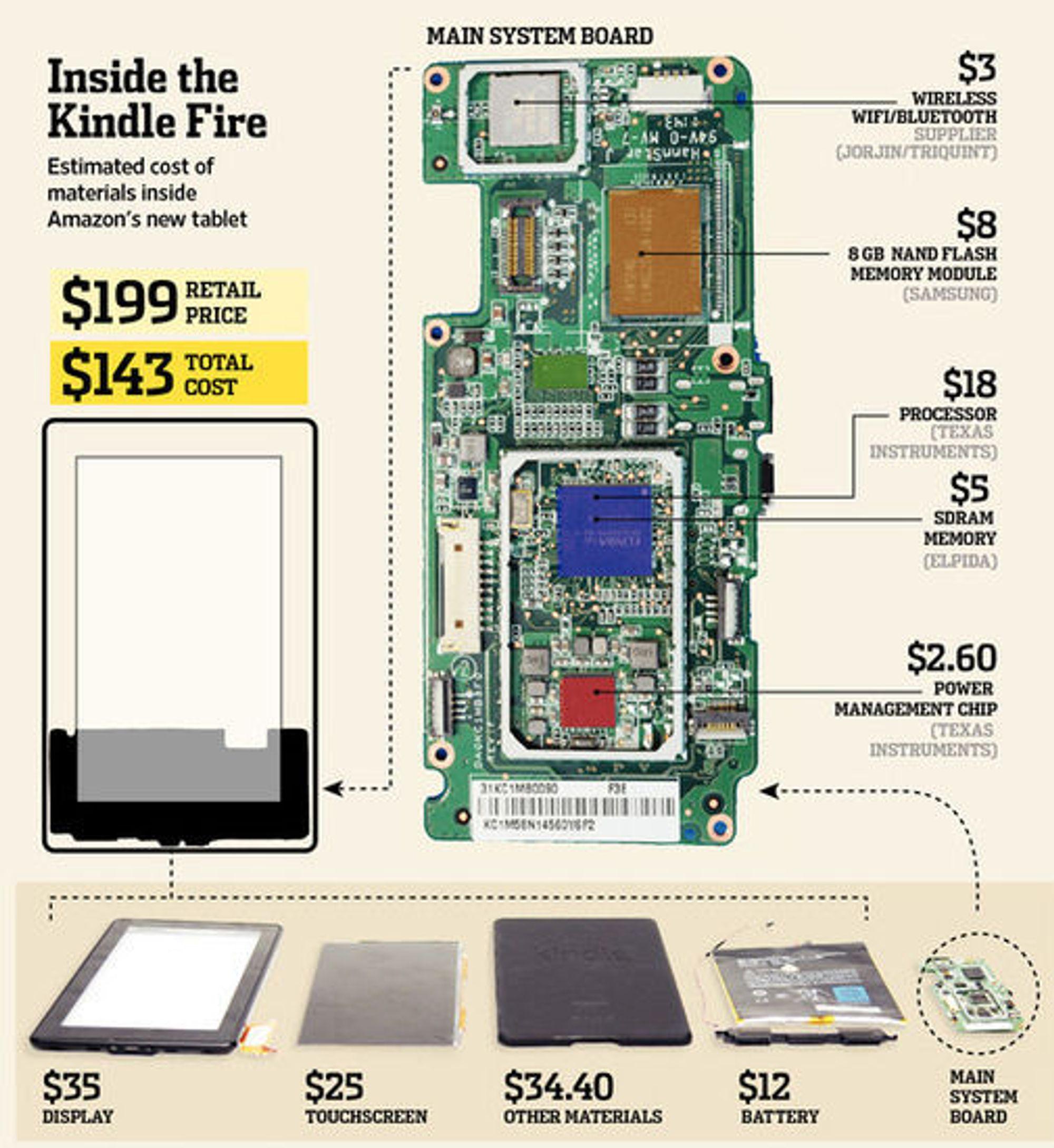 Komponentkostnadene til Kindle Fire, slik UHB ser dem.