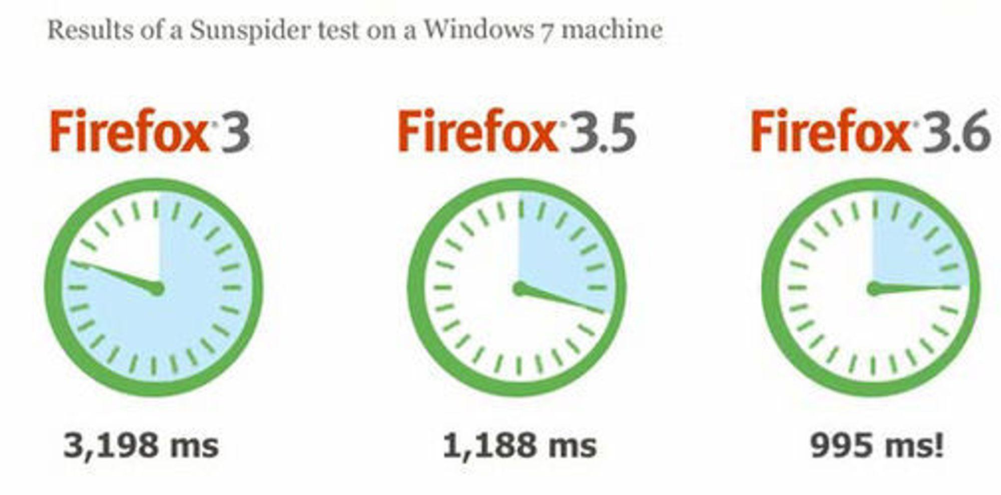 Firefox 3.6 kan kjøre JavaScript opptil 20 prosent raskere enn forgjengeren.