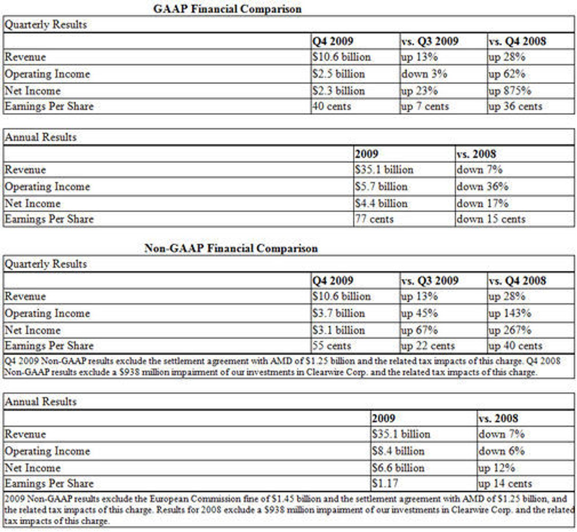 Nøkkeltall fra Intels kvartalsregnskap Q409