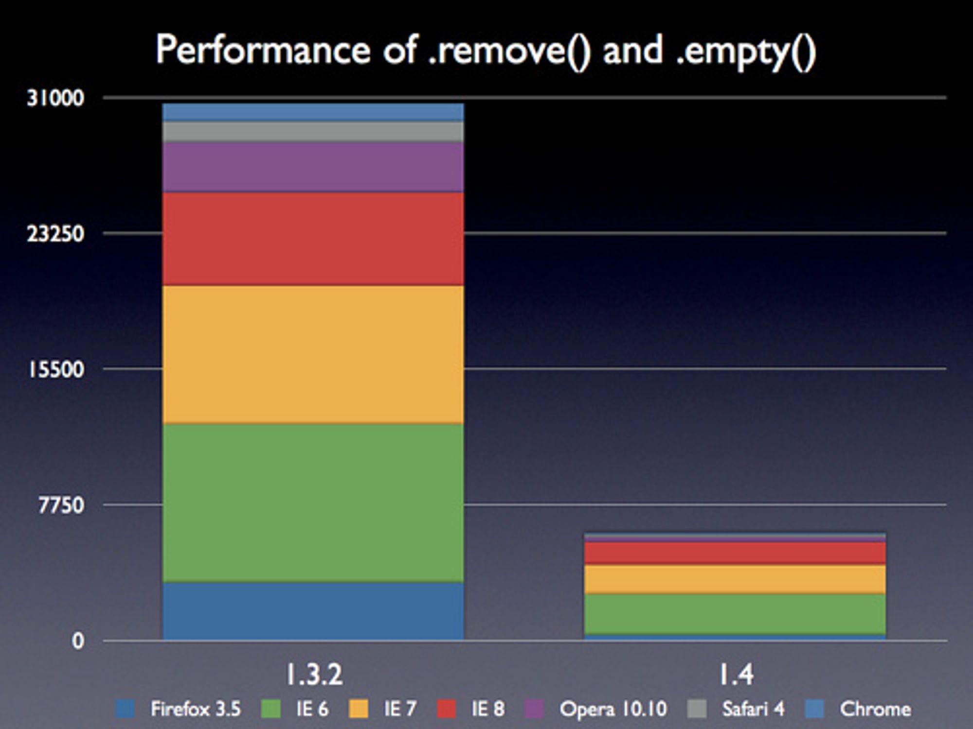 JQuery 1.4 - ytelsesforbedringer for .remove()- og .empty()-funksonene,jpg